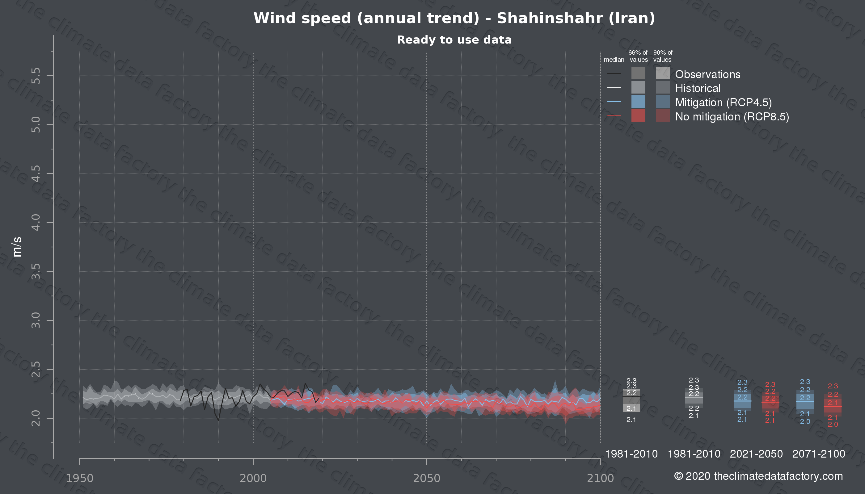 Graphic of projected wind speed for Shahinshahr (Iran) under two climate change mitigation policy scenarios (RCP4.5, RCP8.5). Represented climate data are processed (bias-adjusted and quality controlled) data from IPCC models. https://theclimatedatafactory.com