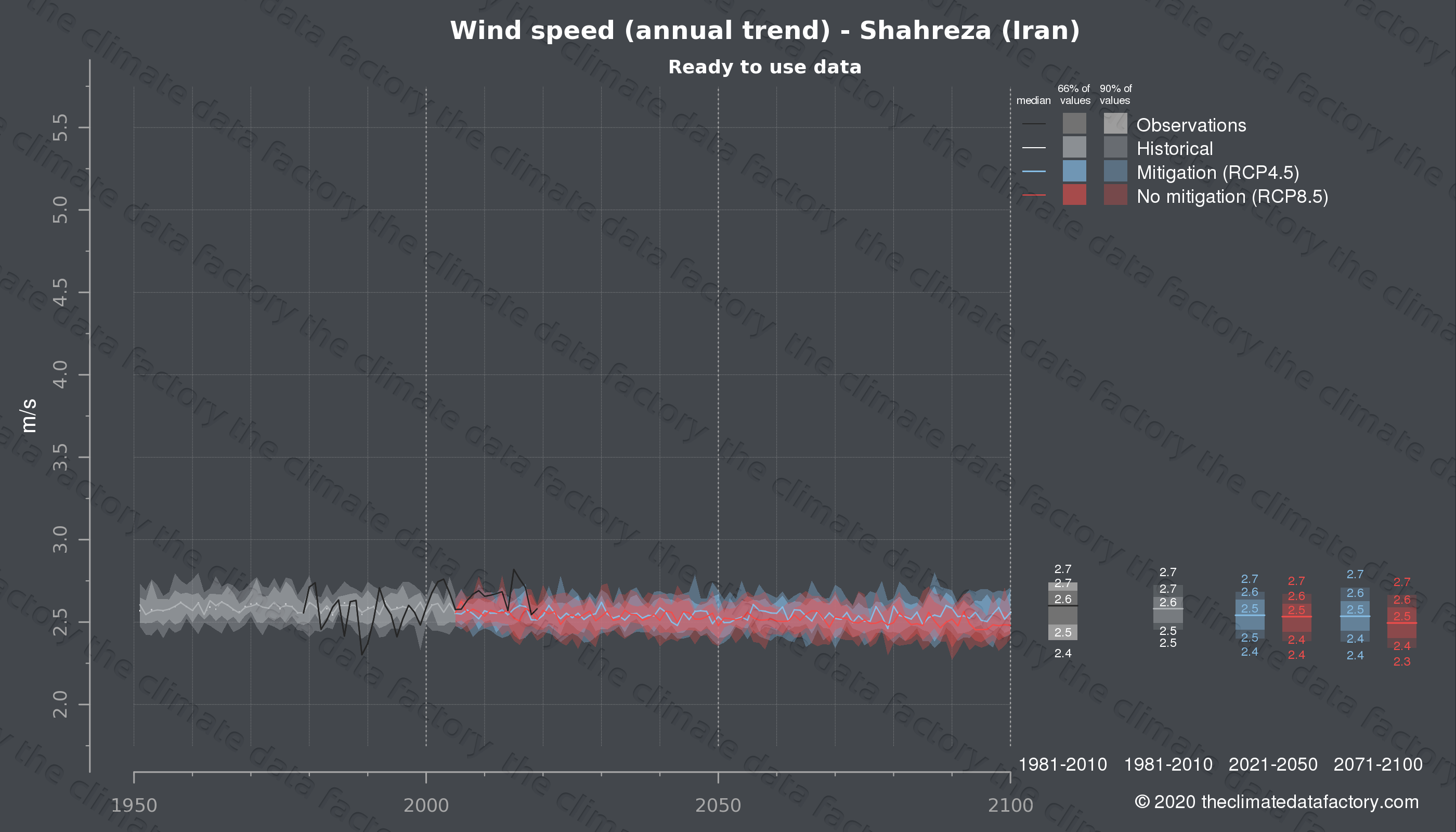 Graphic of projected wind speed for Shahreza (Iran) under two climate change mitigation policy scenarios (RCP4.5, RCP8.5). Represented climate data are processed (bias-adjusted and quality controlled) data from IPCC models. https://theclimatedatafactory.com