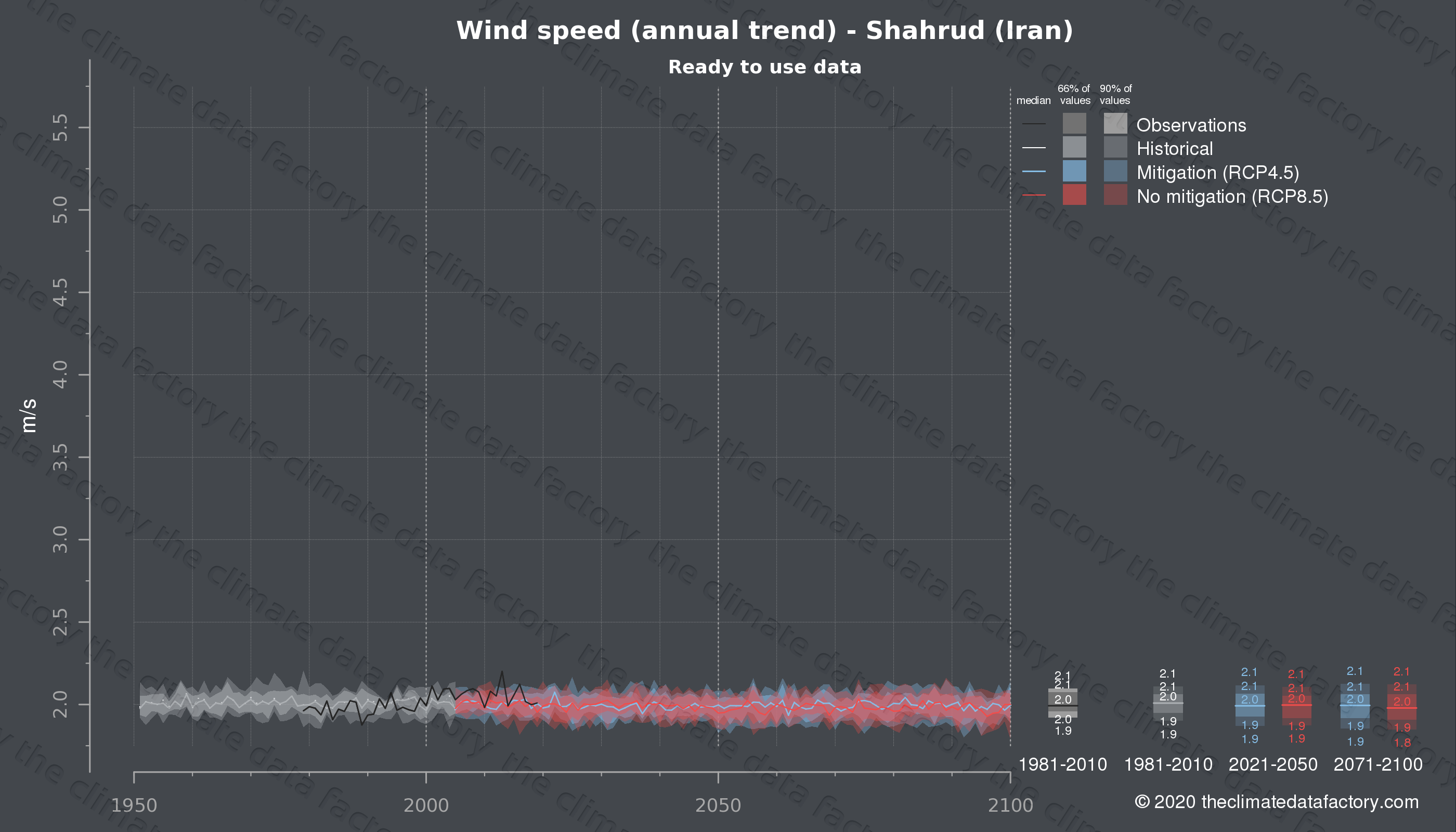 Graphic of projected wind speed for Shahrud (Iran) under two climate change mitigation policy scenarios (RCP4.5, RCP8.5). Represented climate data are processed (bias-adjusted and quality controlled) data from IPCC models. https://theclimatedatafactory.com