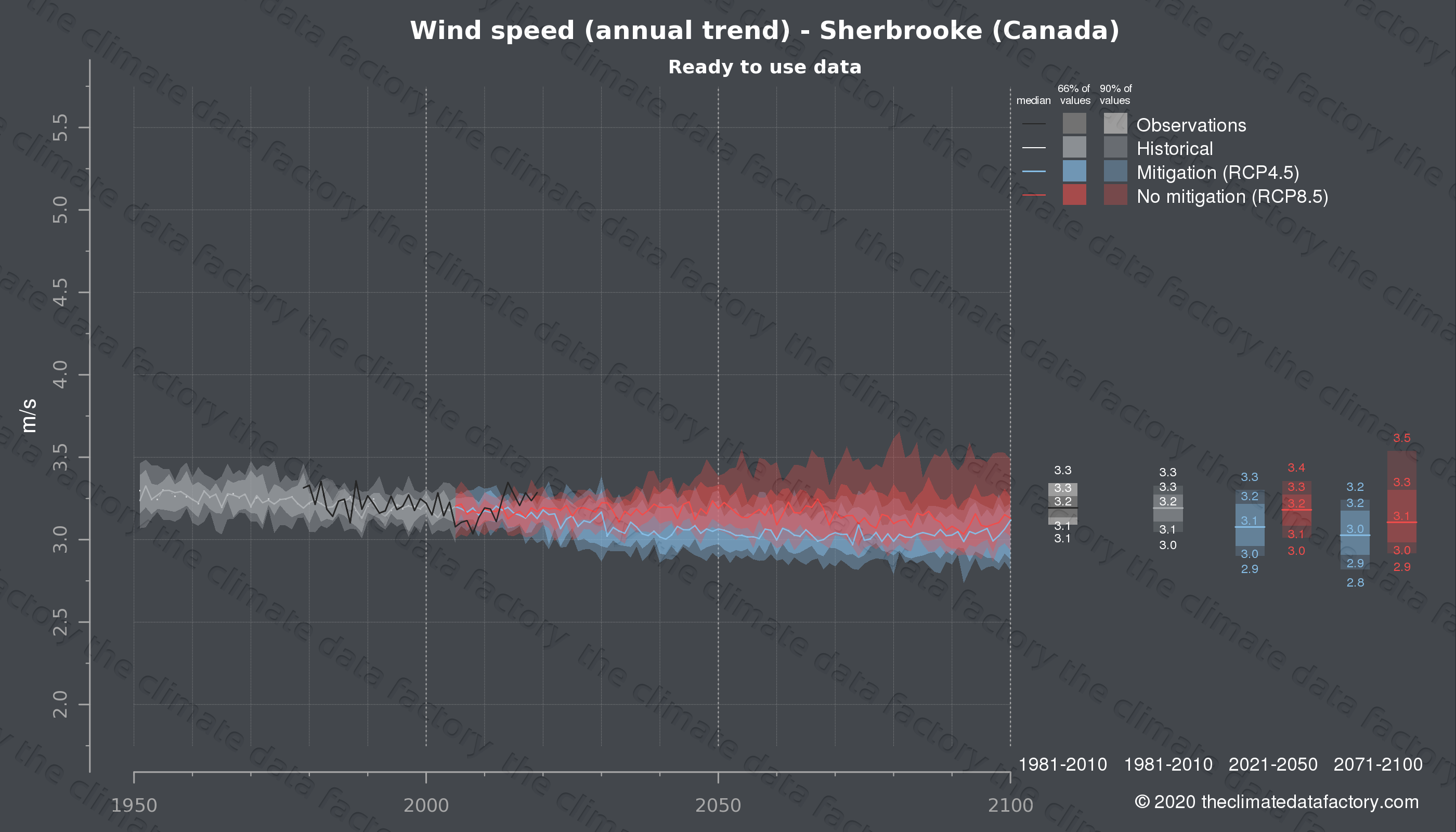Graphic of projected wind speed for Sherbrooke (Canada) under two climate change mitigation policy scenarios (RCP4.5, RCP8.5). Represented climate data are processed (bias-adjusted and quality controlled) data from IPCC models. https://theclimatedatafactory.com