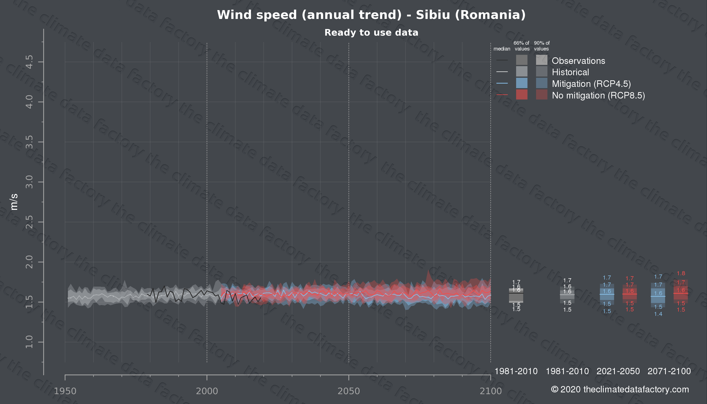 Graphic of projected wind speed for Sibiu (Romania) under two climate change mitigation policy scenarios (RCP4.5, RCP8.5). Represented climate data are processed (bias-adjusted and quality controlled) data from IPCC models. https://theclimatedatafactory.com