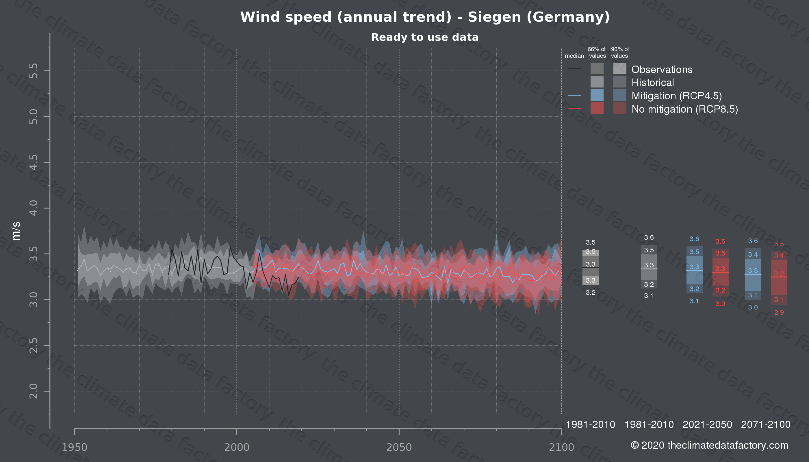 Graphic of projected wind speed for Siegen (Germany) under two climate change mitigation policy scenarios (RCP4.5, RCP8.5). Represented climate data are processed (bias-adjusted and quality controlled) data from IPCC models. https://theclimatedatafactory.com