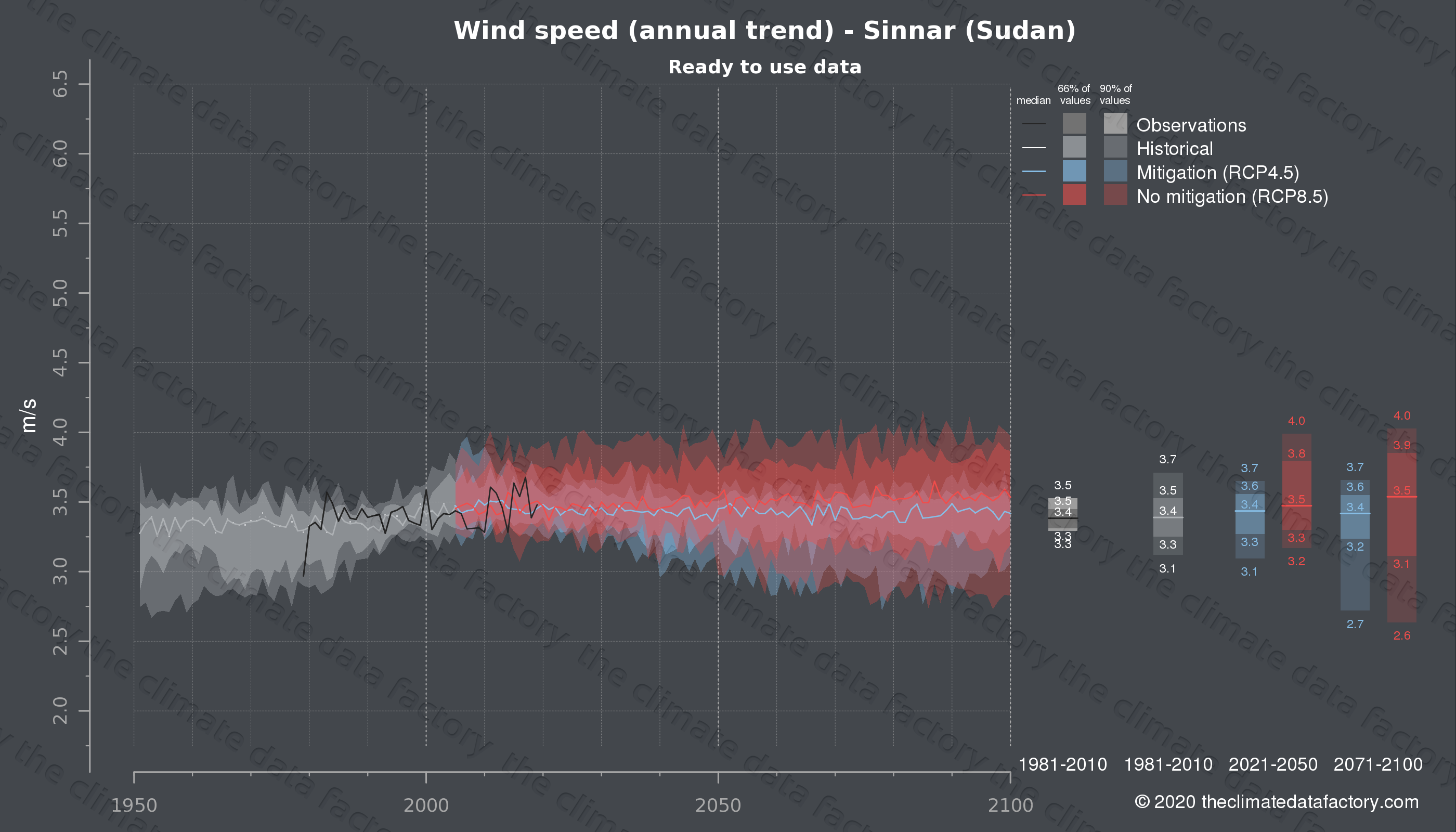 Graphic of projected wind speed for Sinnar (Sudan) under two climate change mitigation policy scenarios (RCP4.5, RCP8.5). Represented climate data are processed (bias-adjusted and quality controlled) data from IPCC models. https://theclimatedatafactory.com
