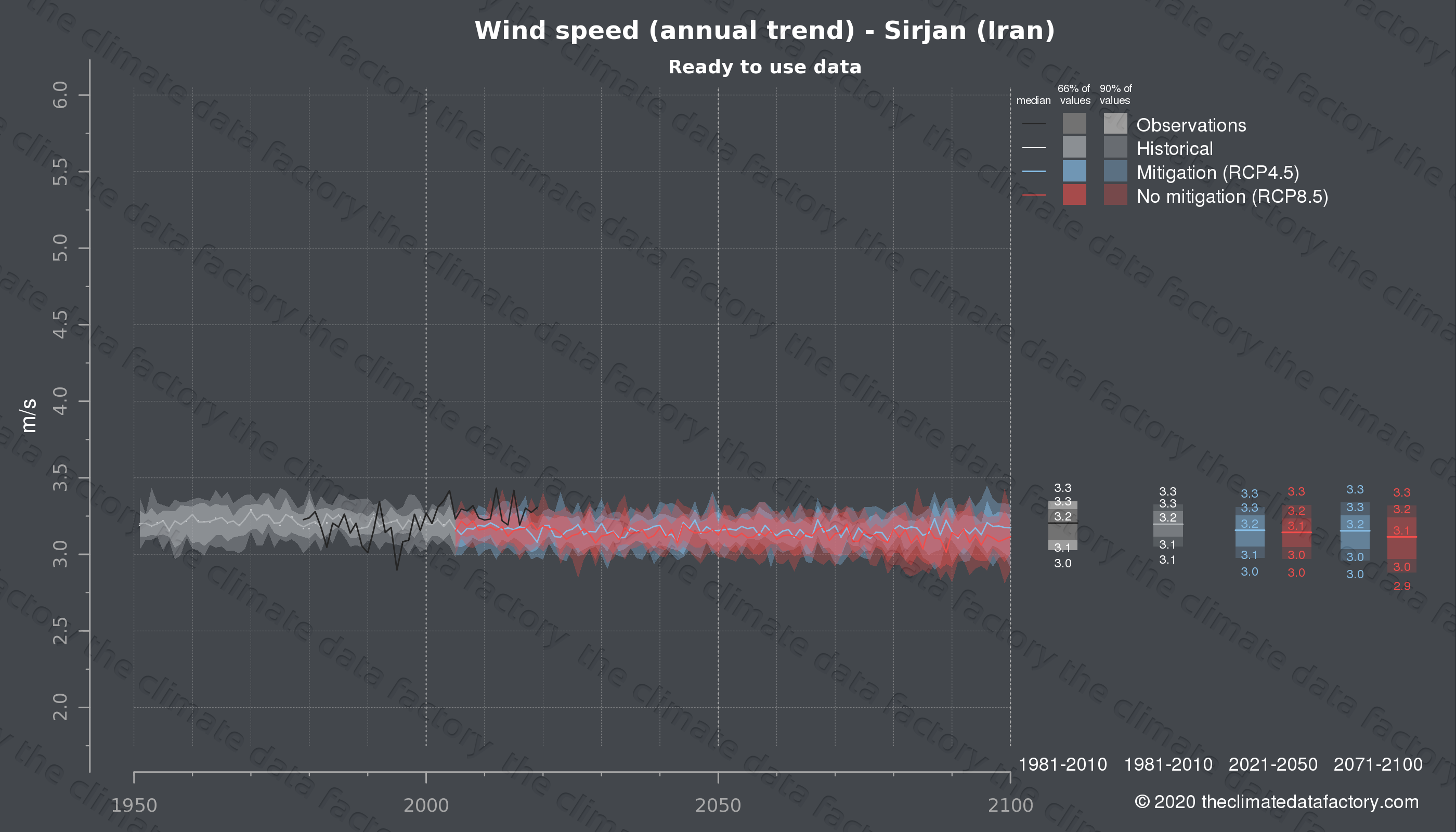 Graphic of projected wind speed for Sirjan (Iran) under two climate change mitigation policy scenarios (RCP4.5, RCP8.5). Represented climate data are processed (bias-adjusted and quality controlled) data from IPCC models. https://theclimatedatafactory.com