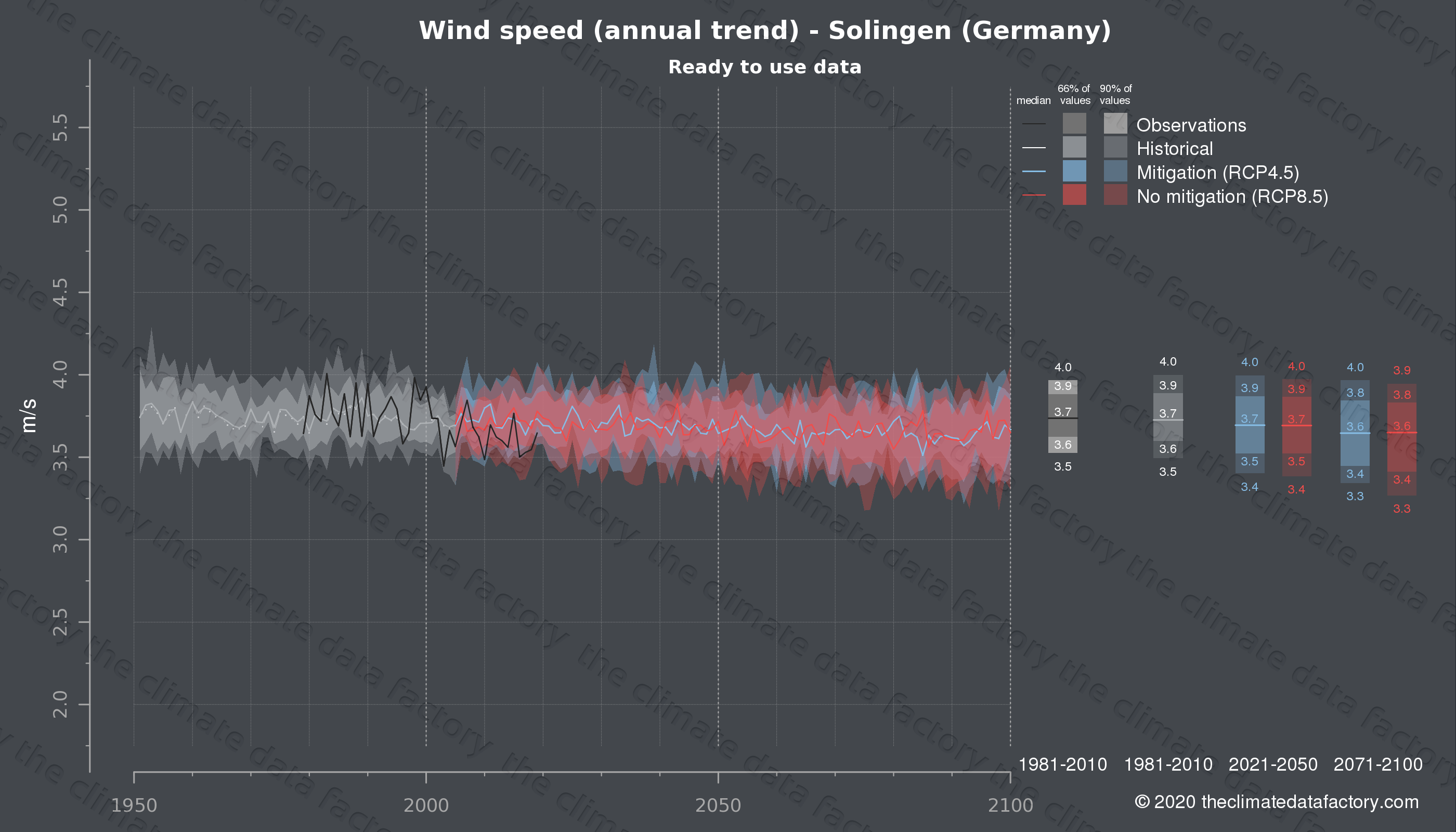 Graphic of projected wind speed for Solingen (Germany) under two climate change mitigation policy scenarios (RCP4.5, RCP8.5). Represented climate data are processed (bias-adjusted and quality controlled) data from IPCC models. https://theclimatedatafactory.com