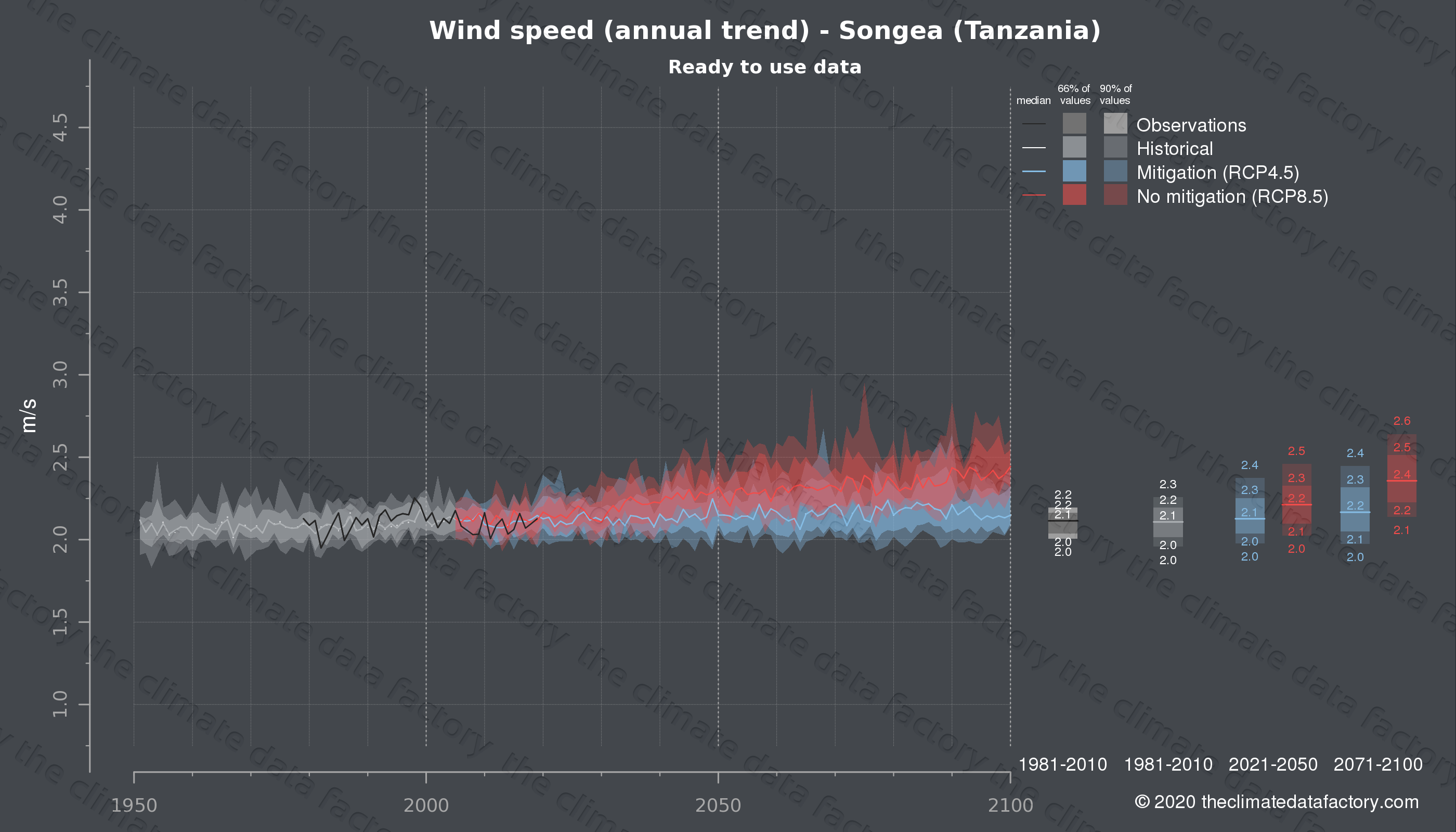 Graphic of projected wind speed for Songea (Tanzania) under two climate change mitigation policy scenarios (RCP4.5, RCP8.5). Represented climate data are processed (bias-adjusted and quality controlled) data from IPCC models. https://theclimatedatafactory.com