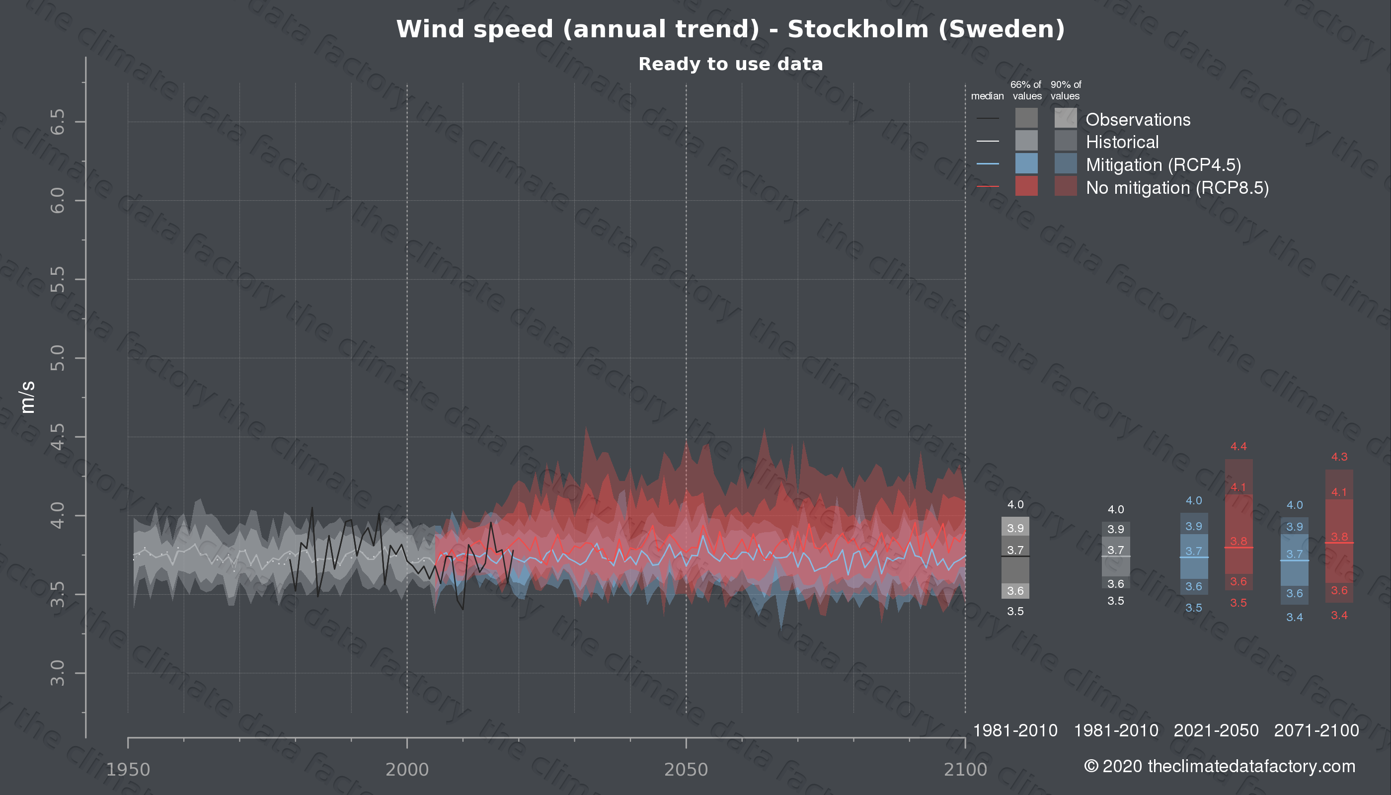 Graphic of projected wind speed for Stockholm (Sweden) under two climate change mitigation policy scenarios (RCP4.5, RCP8.5). Represented climate data are processed (bias-adjusted and quality controlled) data from IPCC models. https://theclimatedatafactory.com