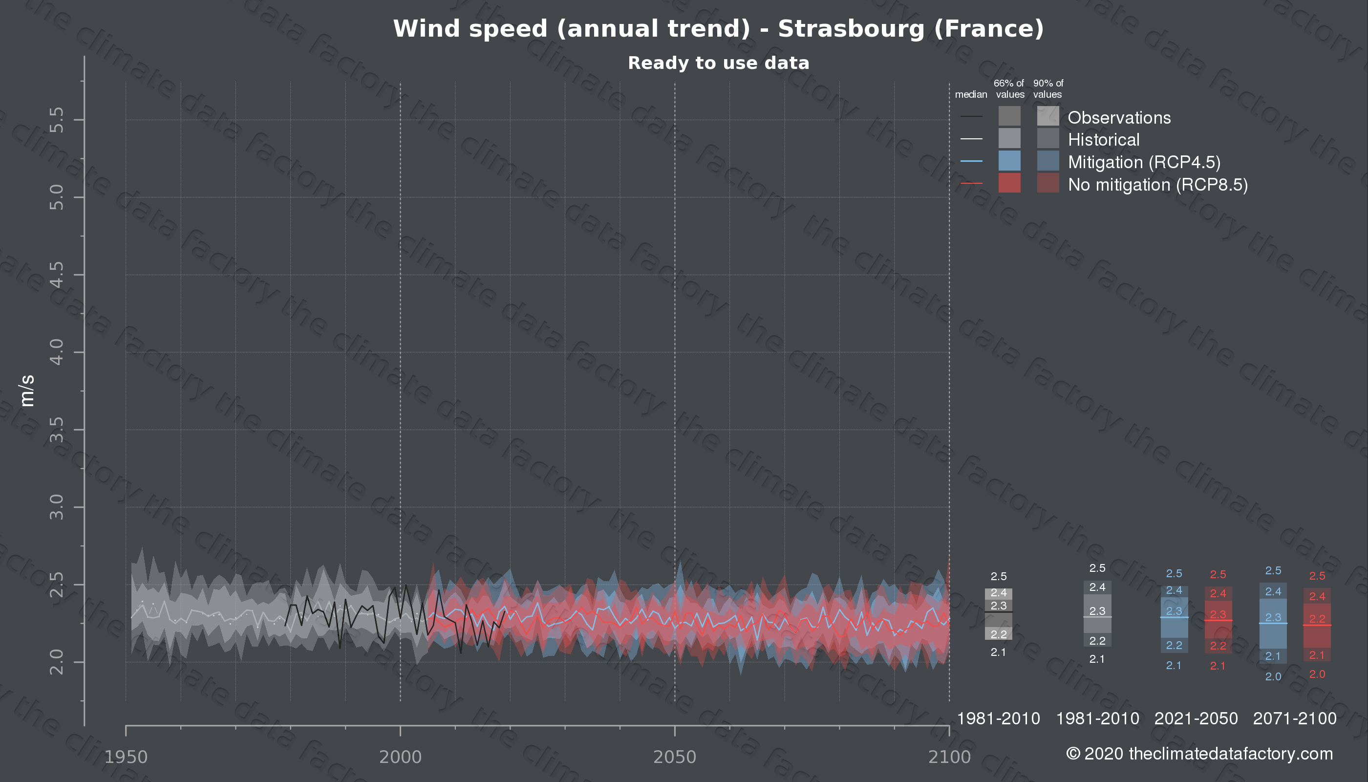 Graphic of projected wind speed for Strasbourg (France) under two climate change mitigation policy scenarios (RCP4.5, RCP8.5). Represented climate data are processed (bias-adjusted and quality controlled) data from IPCC models. https://theclimatedatafactory.com