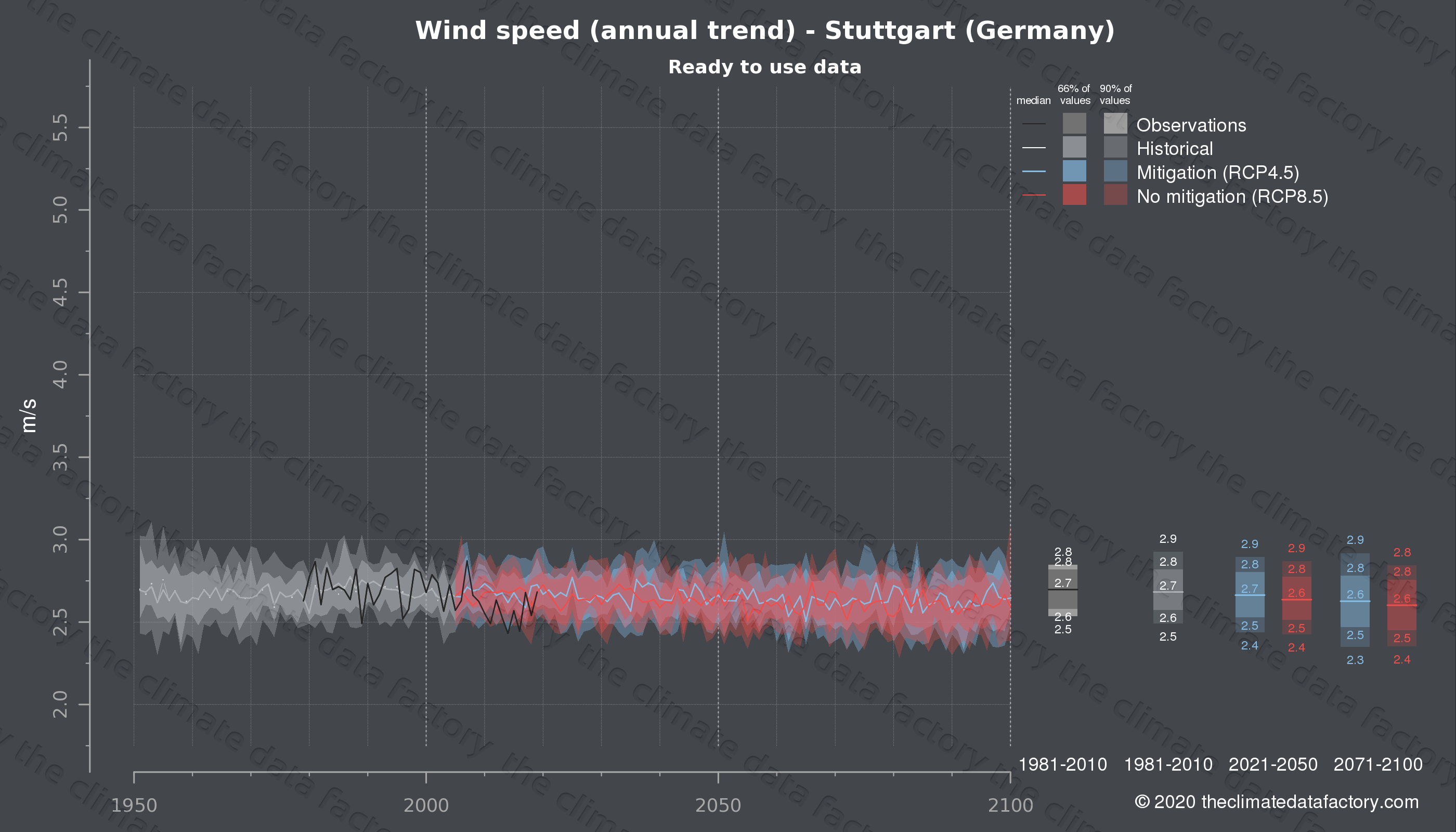 Graphic of projected wind speed for Stuttgart (Germany) under two climate change mitigation policy scenarios (RCP4.5, RCP8.5). Represented climate data are processed (bias-adjusted and quality controlled) data from IPCC models. https://theclimatedatafactory.com