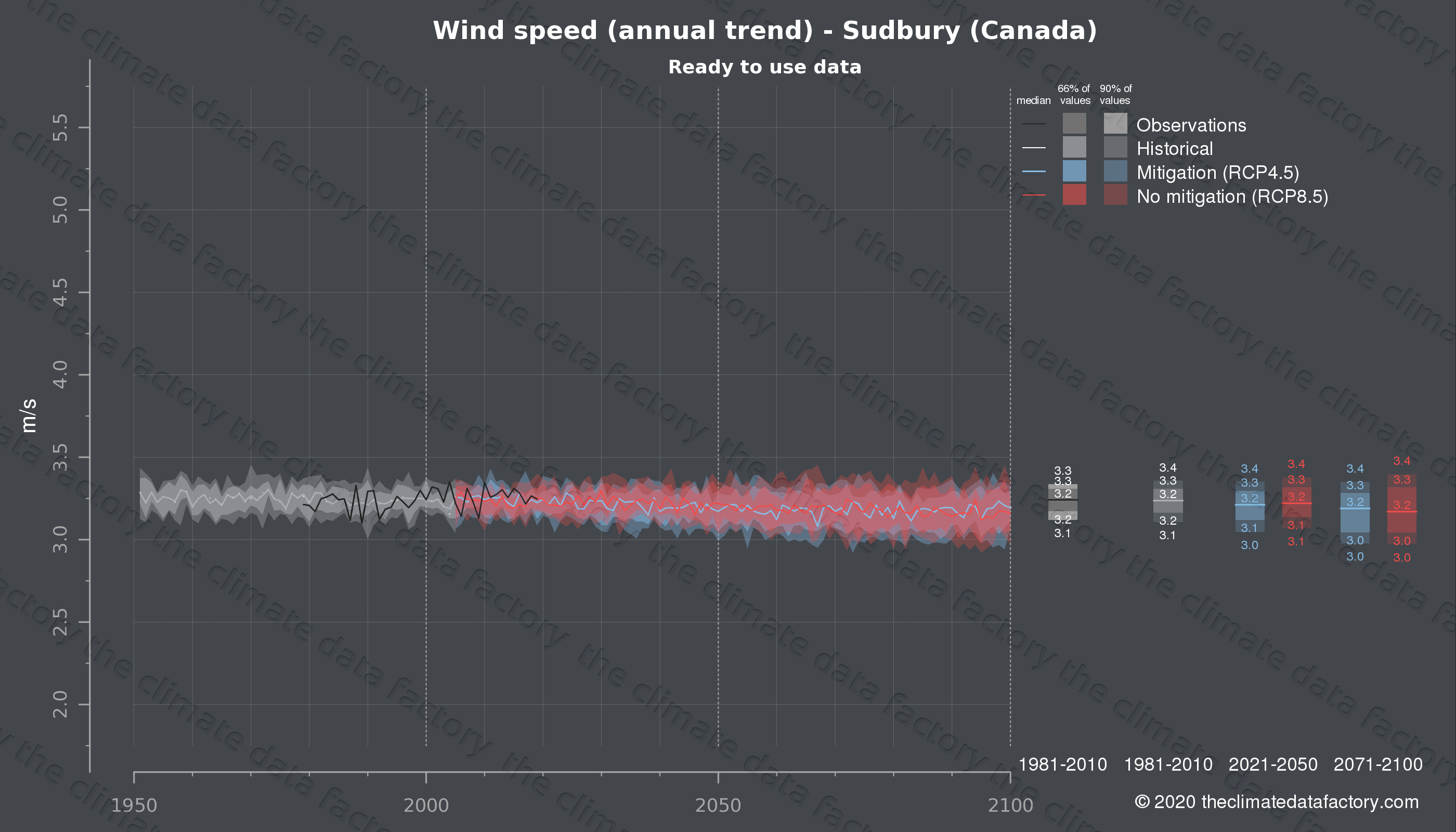 Graphic of projected wind speed for Sudbury (Canada) under two climate change mitigation policy scenarios (RCP4.5, RCP8.5). Represented climate data are processed (bias-adjusted and quality controlled) data from IPCC models. https://theclimatedatafactory.com
