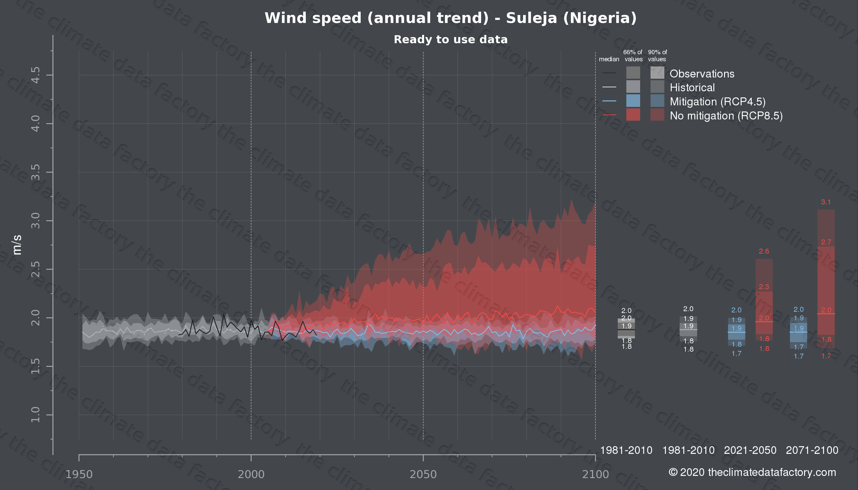 Graphic of projected wind speed for Suleja (Nigeria) under two climate change mitigation policy scenarios (RCP4.5, RCP8.5). Represented climate data are processed (bias-adjusted and quality controlled) data from IPCC models. https://theclimatedatafactory.com