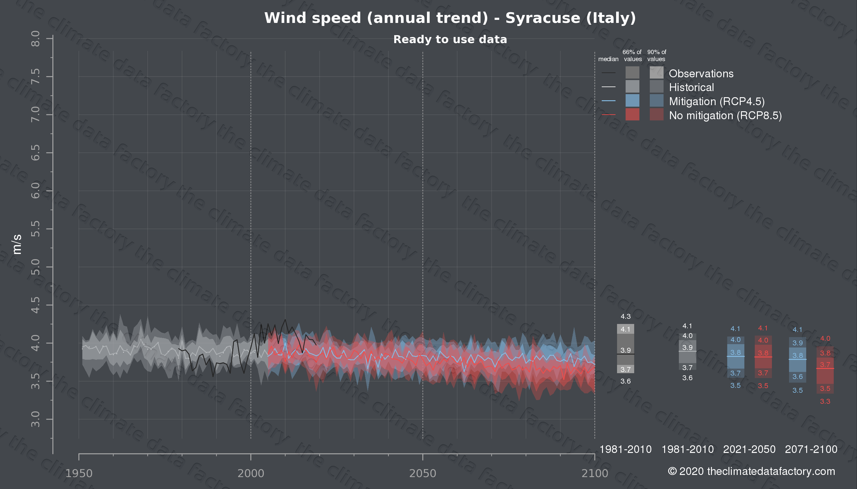 Graphic of projected wind speed for Syracuse (Italy) under two climate change mitigation policy scenarios (RCP4.5, RCP8.5). Represented climate data are processed (bias-adjusted and quality controlled) data from IPCC models. https://theclimatedatafactory.com