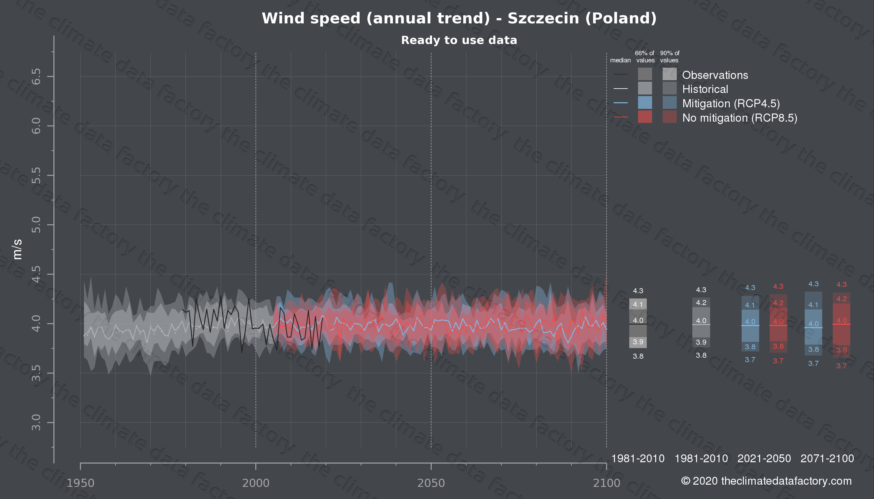 Graphic of projected wind speed for Szczecin (Poland) under two climate change mitigation policy scenarios (RCP4.5, RCP8.5). Represented climate data are processed (bias-adjusted and quality controlled) data from IPCC models. https://theclimatedatafactory.com