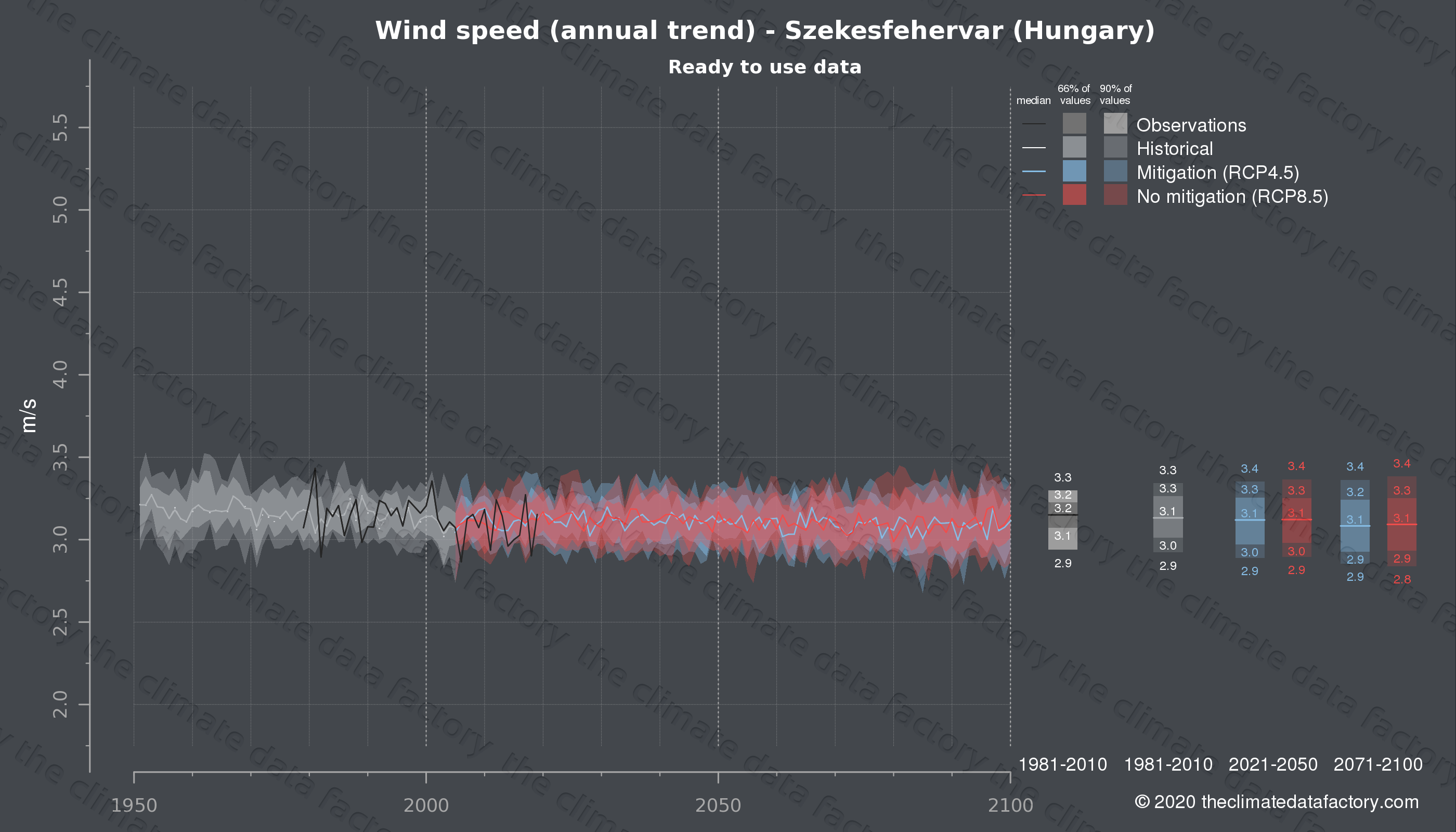 Graphic of projected wind speed for Szekesfehervar (Hungary) under two climate change mitigation policy scenarios (RCP4.5, RCP8.5). Represented climate data are processed (bias-adjusted and quality controlled) data from IPCC models. https://theclimatedatafactory.com