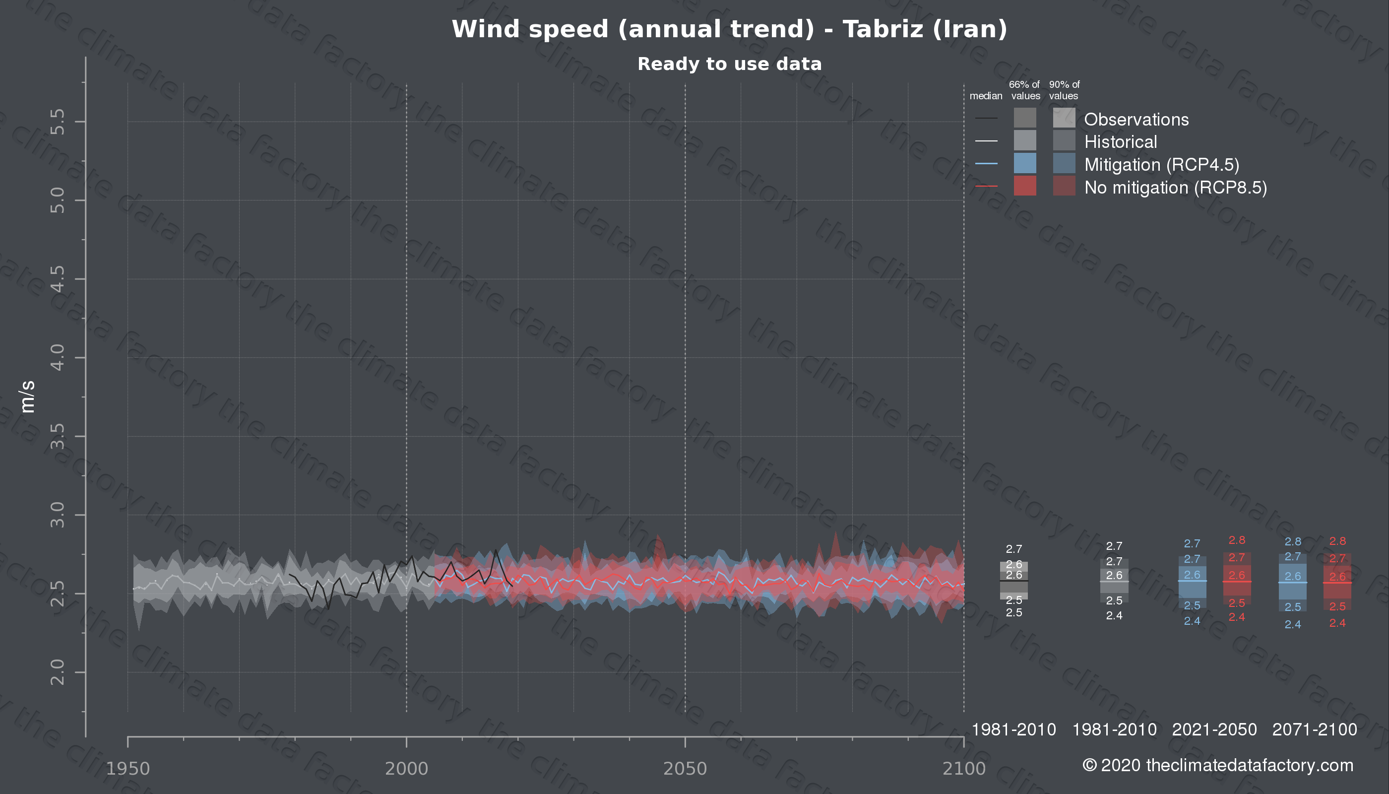 Graphic of projected wind speed for Tabriz (Iran) under two climate change mitigation policy scenarios (RCP4.5, RCP8.5). Represented climate data are processed (bias-adjusted and quality controlled) data from IPCC models. https://theclimatedatafactory.com