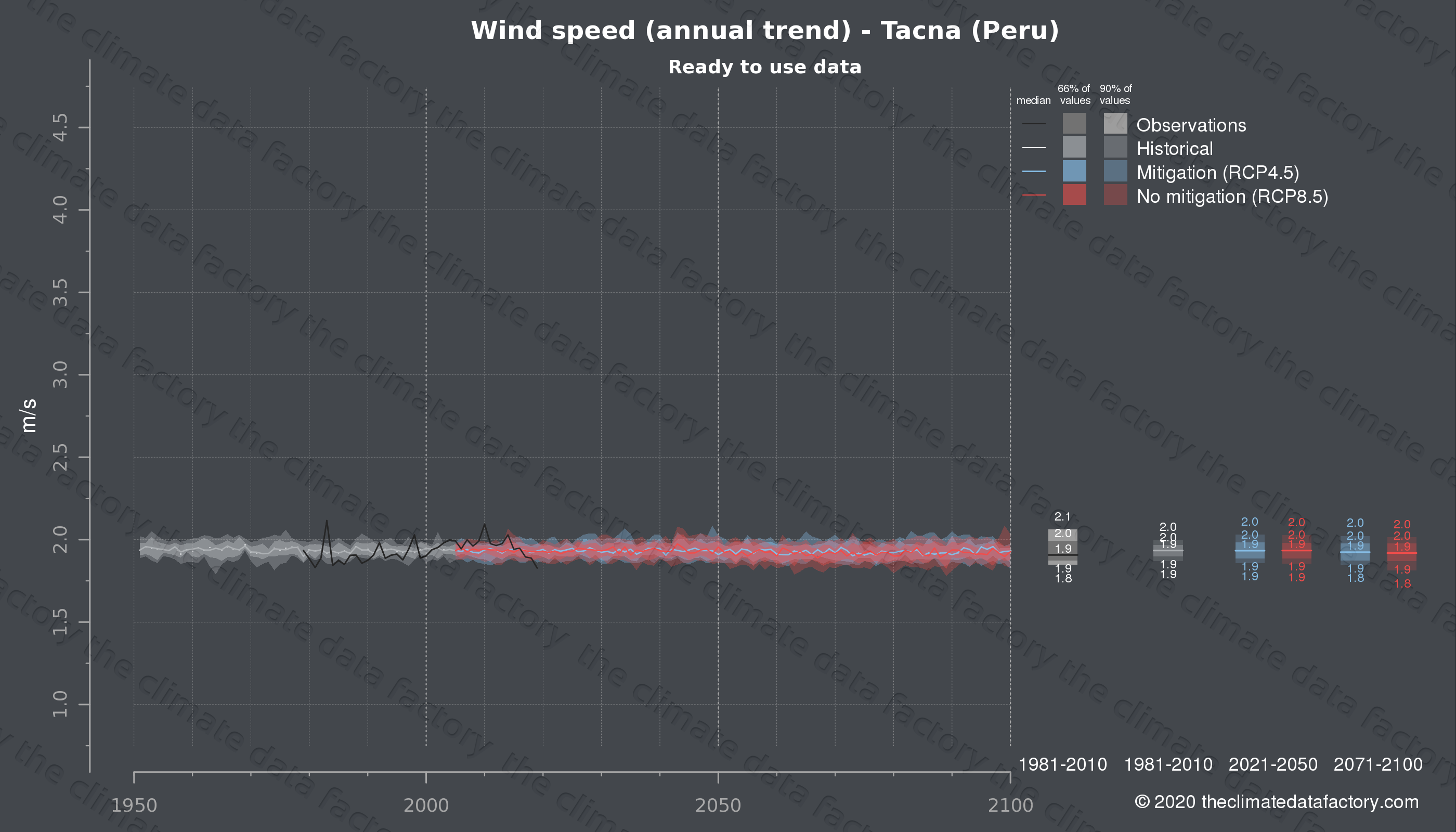 Graphic of projected wind speed for Tacna (Peru) under two climate change mitigation policy scenarios (RCP4.5, RCP8.5). Represented climate data are processed (bias-adjusted and quality controlled) data from IPCC models. https://theclimatedatafactory.com