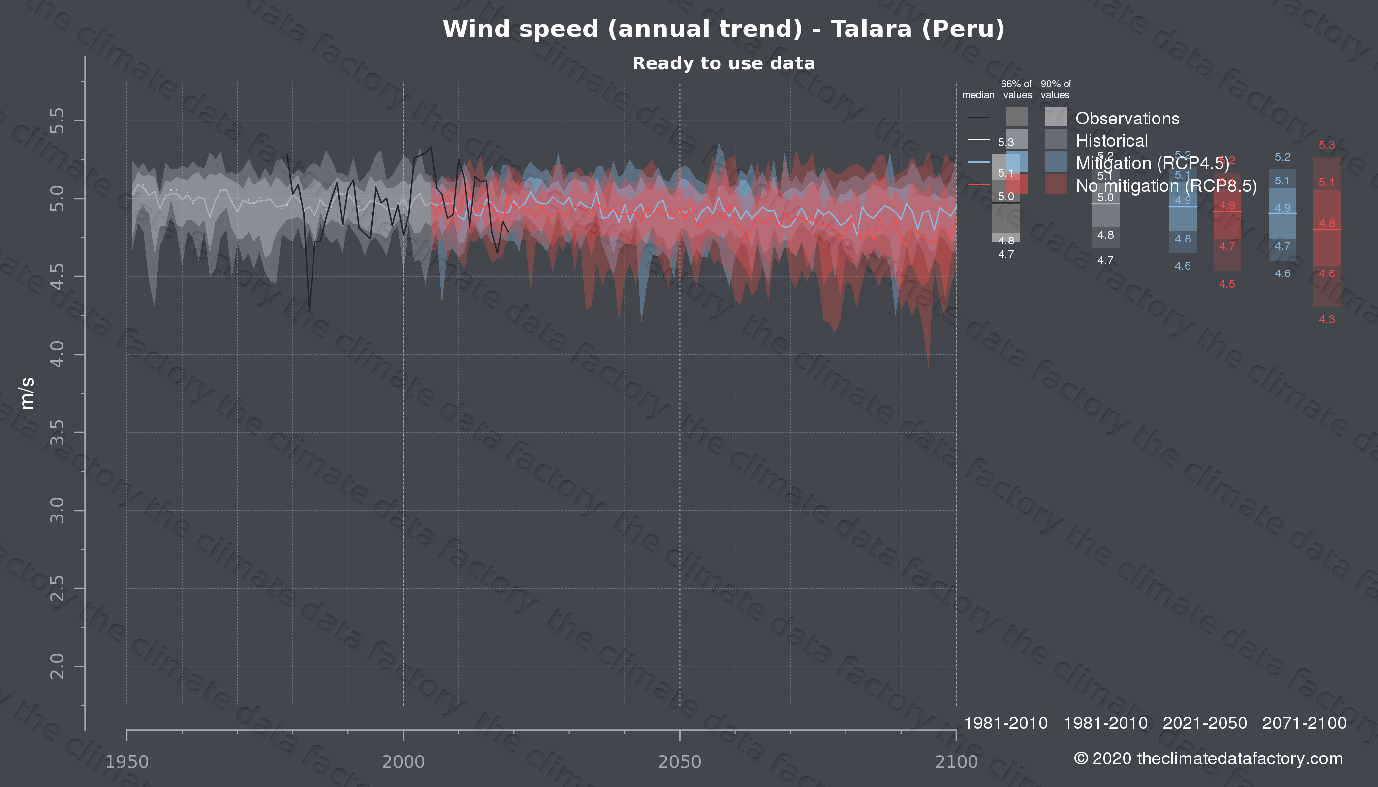 Graphic of projected wind speed for Talara (Peru) under two climate change mitigation policy scenarios (RCP4.5, RCP8.5). Represented climate data are processed (bias-adjusted and quality controlled) data from IPCC models. https://theclimatedatafactory.com