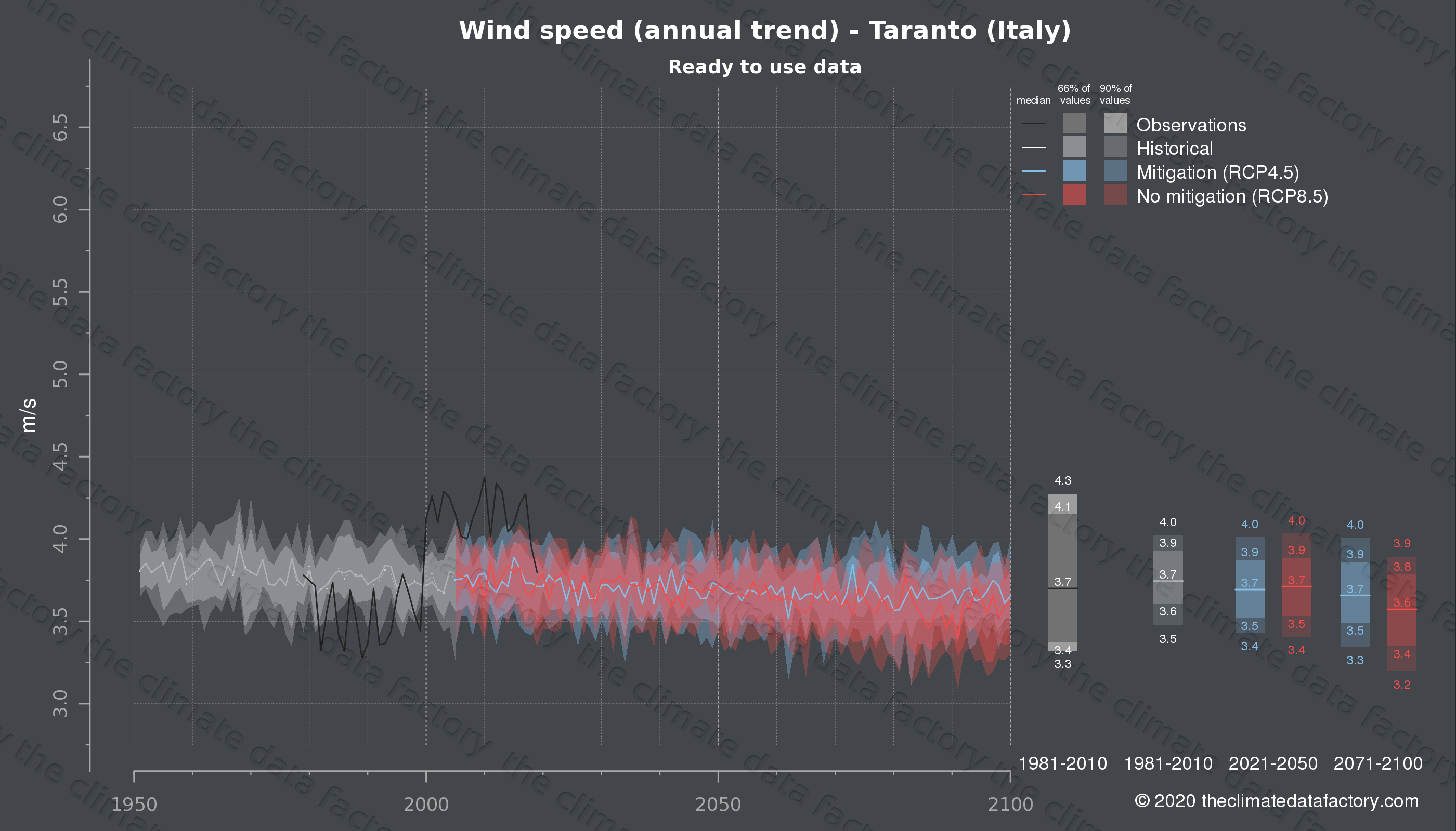 Graphic of projected wind speed for Taranto (Italy) under two climate change mitigation policy scenarios (RCP4.5, RCP8.5). Represented climate data are processed (bias-adjusted and quality controlled) data from IPCC models. https://theclimatedatafactory.com