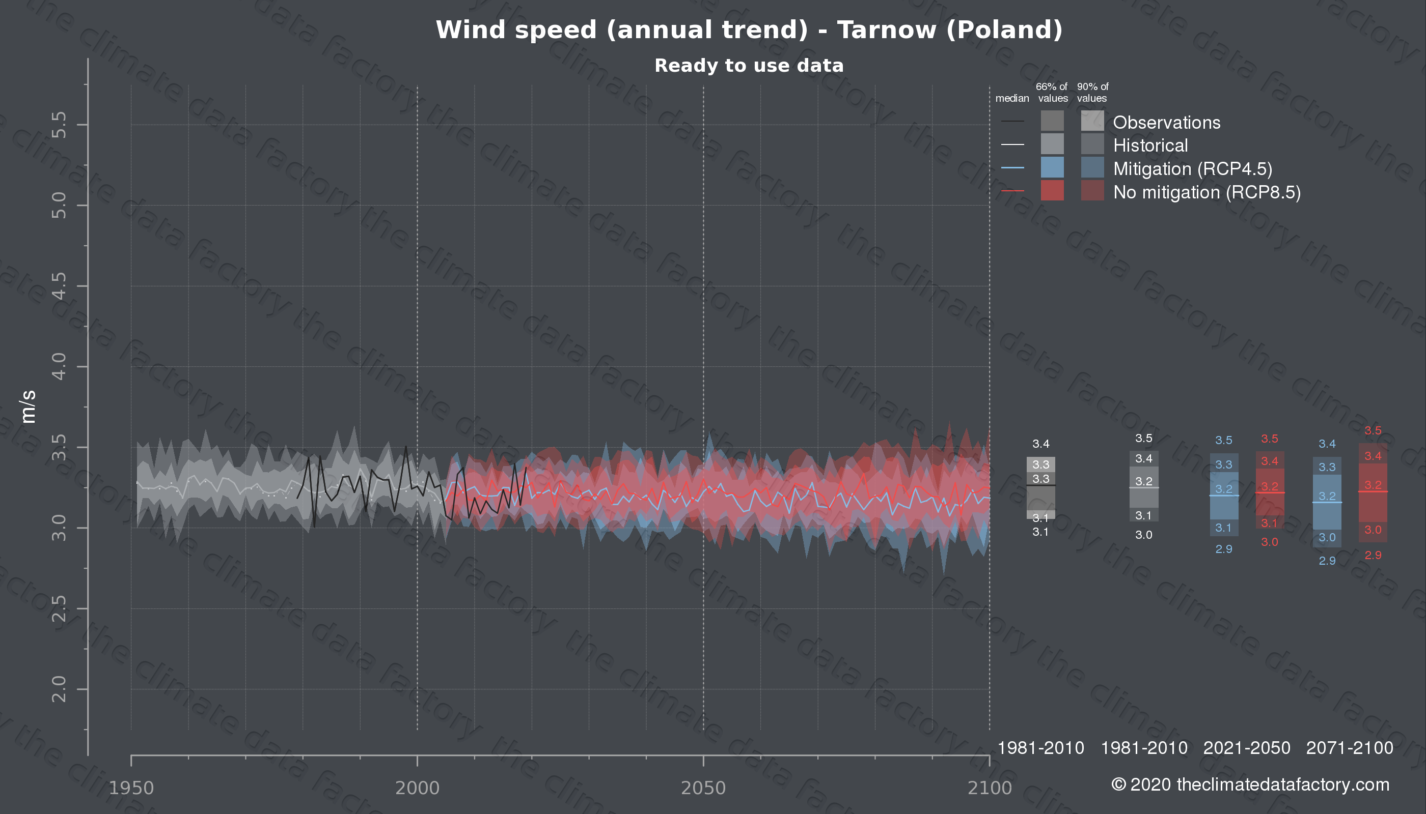Graphic of projected wind speed for Tarnow (Poland) under two climate change mitigation policy scenarios (RCP4.5, RCP8.5). Represented climate data are processed (bias-adjusted and quality controlled) data from IPCC models. https://theclimatedatafactory.com