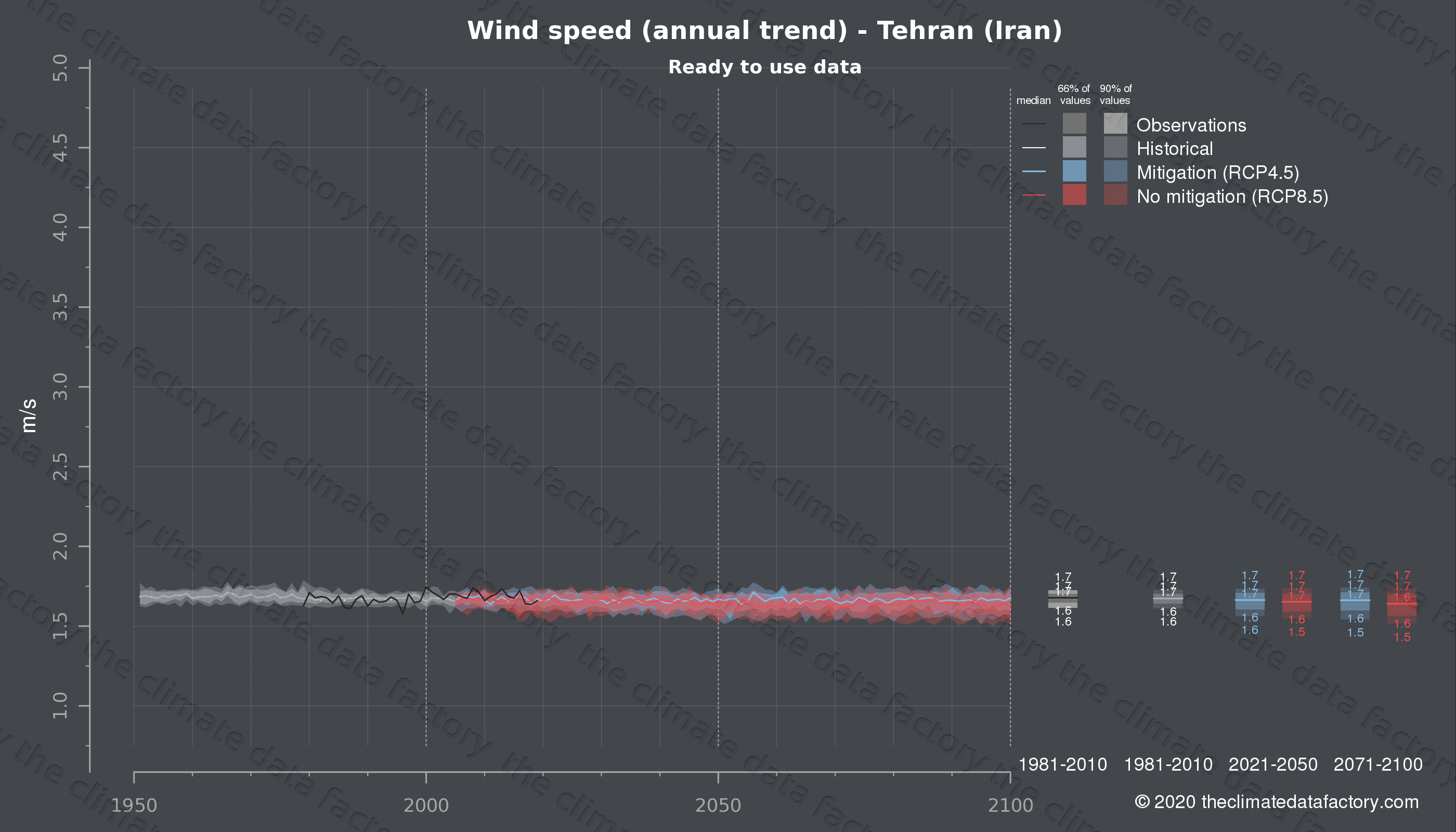 Graphic of projected wind speed for Tehran (Iran) under two climate change mitigation policy scenarios (RCP4.5, RCP8.5). Represented climate data are processed (bias-adjusted and quality controlled) data from IPCC models. https://theclimatedatafactory.com