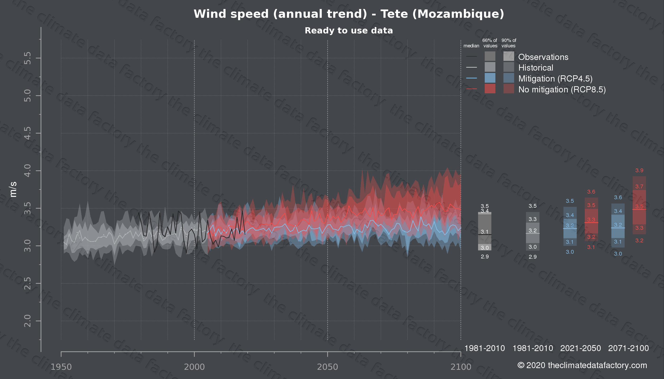 Graphic of projected wind speed for Tete (Mozambique) under two climate change mitigation policy scenarios (RCP4.5, RCP8.5). Represented climate data are processed (bias-adjusted and quality controlled) data from IPCC models. https://theclimatedatafactory.com