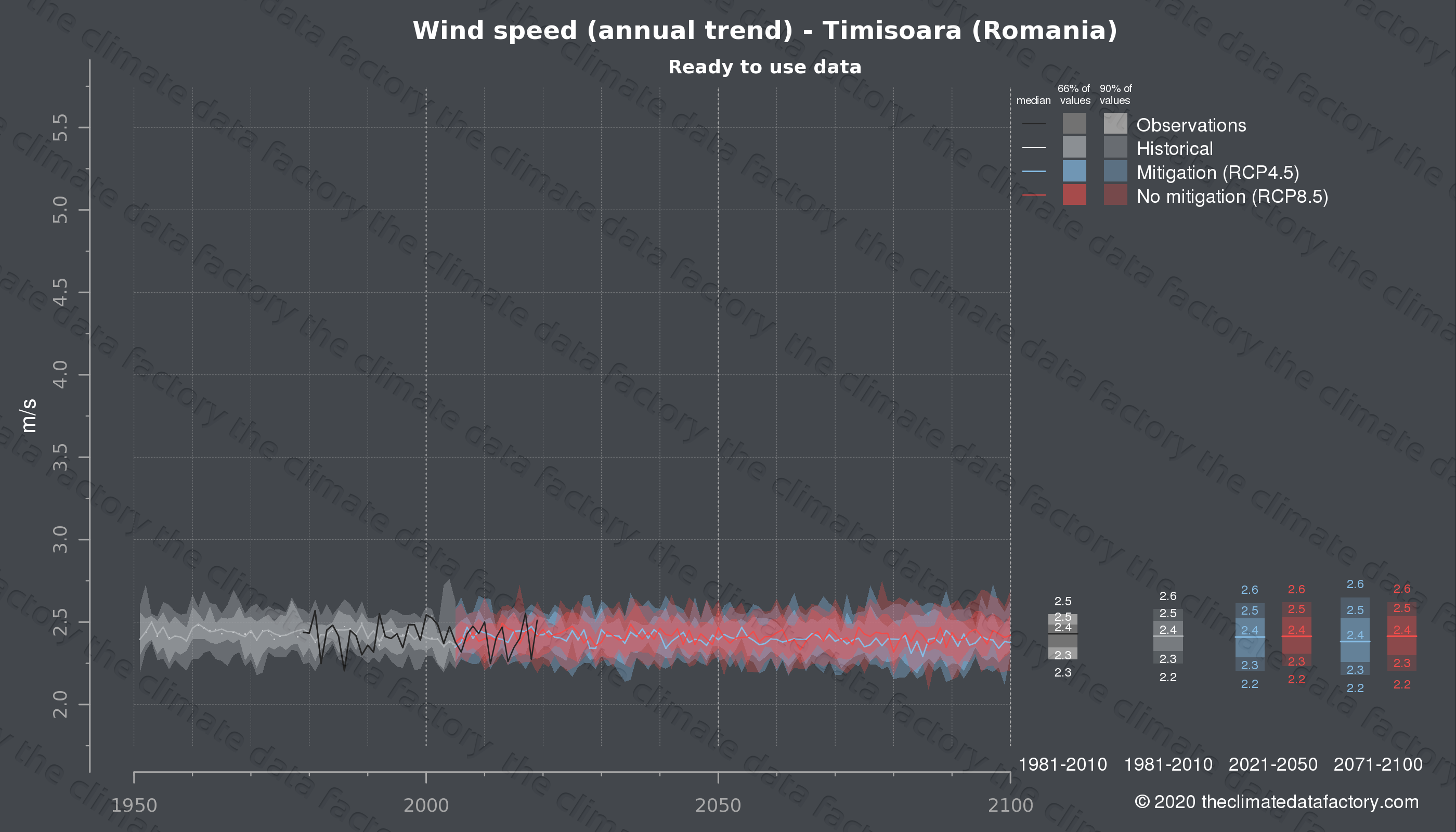 Graphic of projected wind speed for Timisoara (Romania) under two climate change mitigation policy scenarios (RCP4.5, RCP8.5). Represented climate data are processed (bias-adjusted and quality controlled) data from IPCC models. https://theclimatedatafactory.com