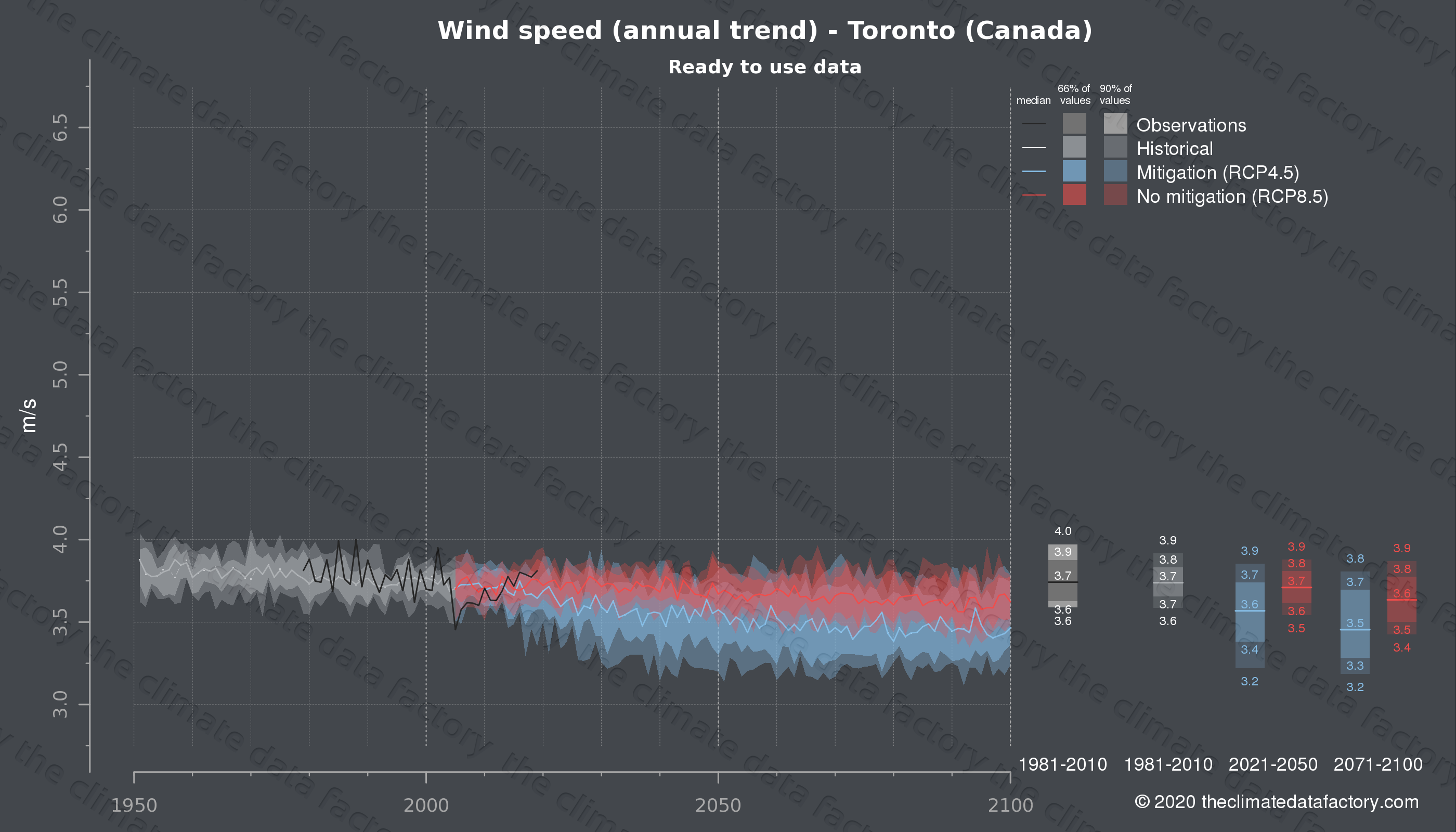 Graphic of projected wind speed for Toronto (Canada) under two climate change mitigation policy scenarios (RCP4.5, RCP8.5). Represented climate data are processed (bias-adjusted and quality controlled) data from IPCC models. https://theclimatedatafactory.com
