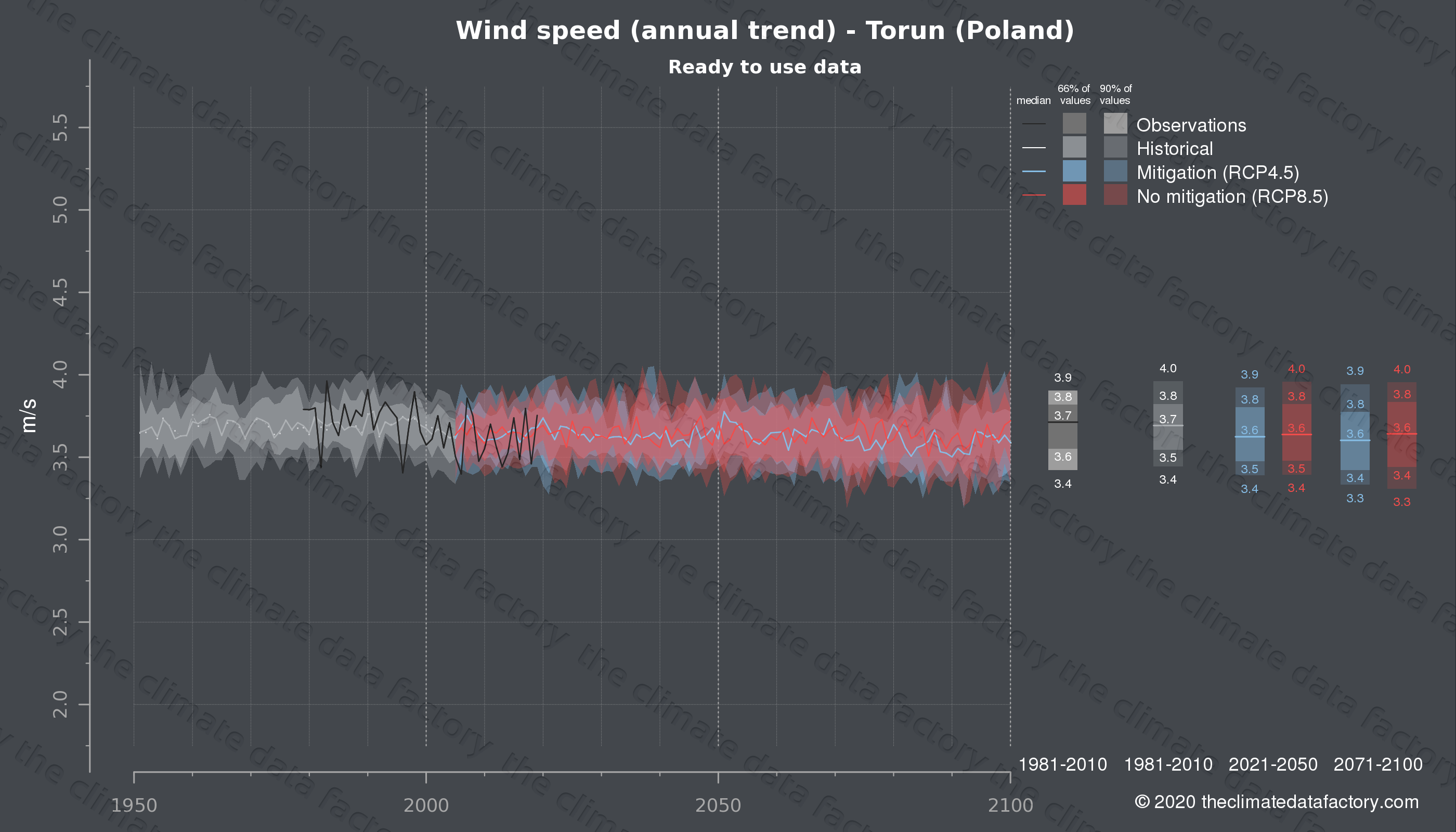 Graphic of projected wind speed for Torun (Poland) under two climate change mitigation policy scenarios (RCP4.5, RCP8.5). Represented climate data are processed (bias-adjusted and quality controlled) data from IPCC models. https://theclimatedatafactory.com