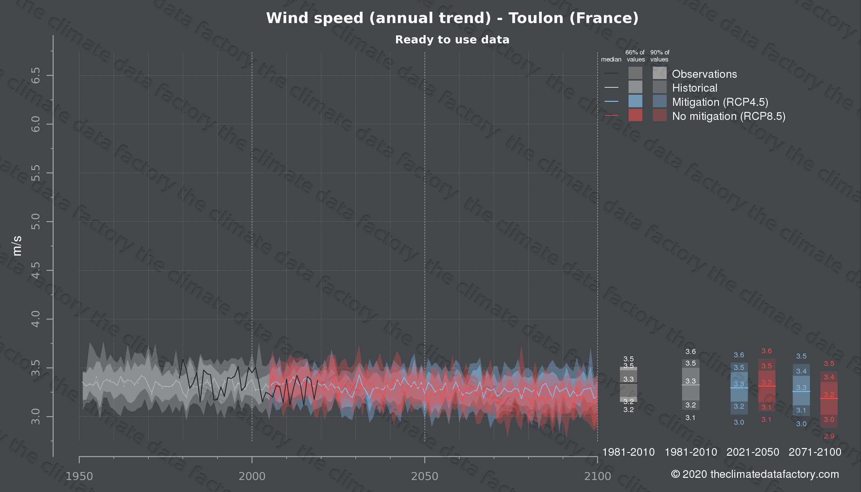 Graphic of projected wind speed for Toulon (France) under two climate change mitigation policy scenarios (RCP4.5, RCP8.5). Represented climate data are processed (bias-adjusted and quality controlled) data from IPCC models. https://theclimatedatafactory.com