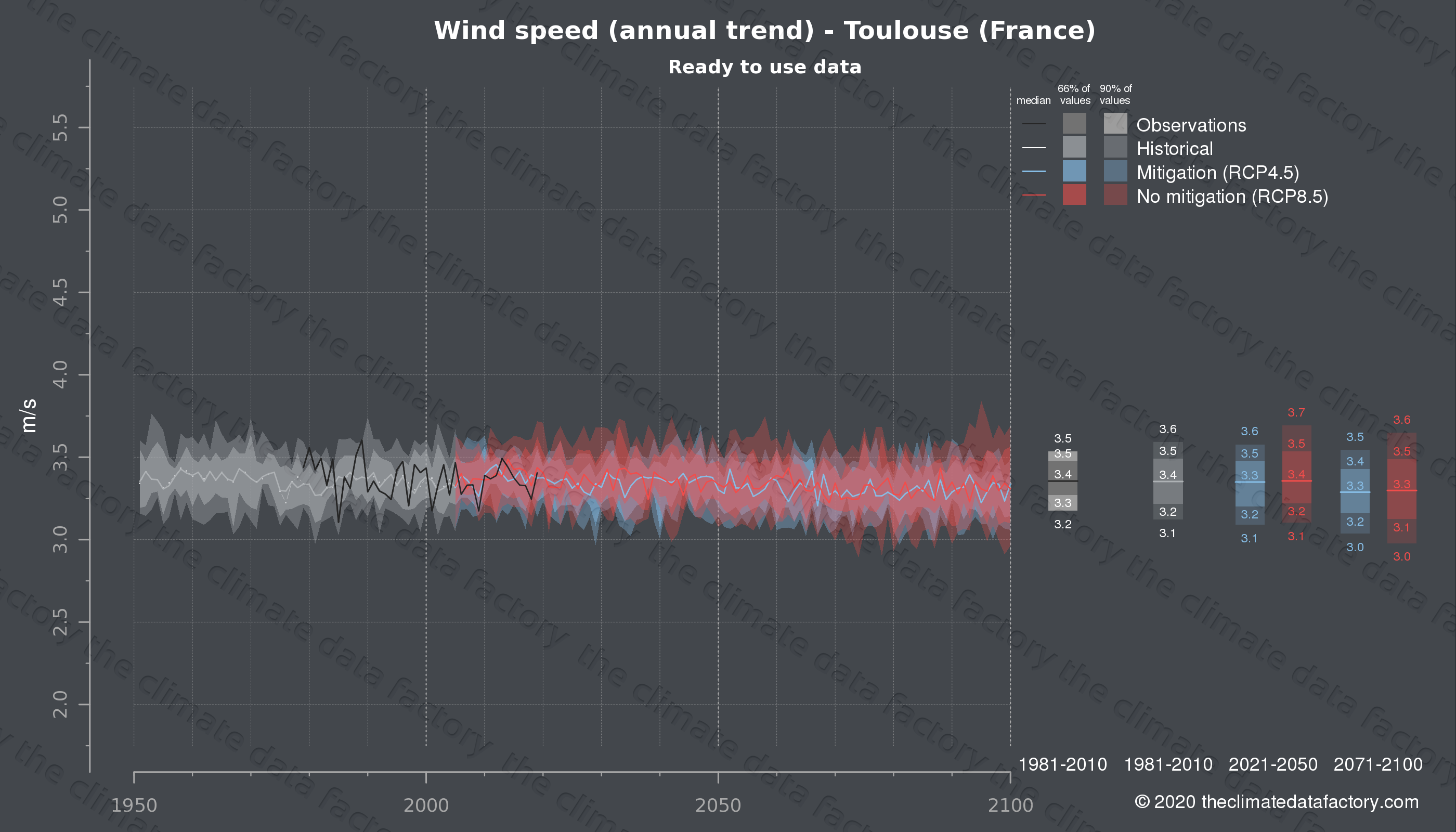 Graphic of projected wind speed for Toulouse (France) under two climate change mitigation policy scenarios (RCP4.5, RCP8.5). Represented climate data are processed (bias-adjusted and quality controlled) data from IPCC models. https://theclimatedatafactory.com