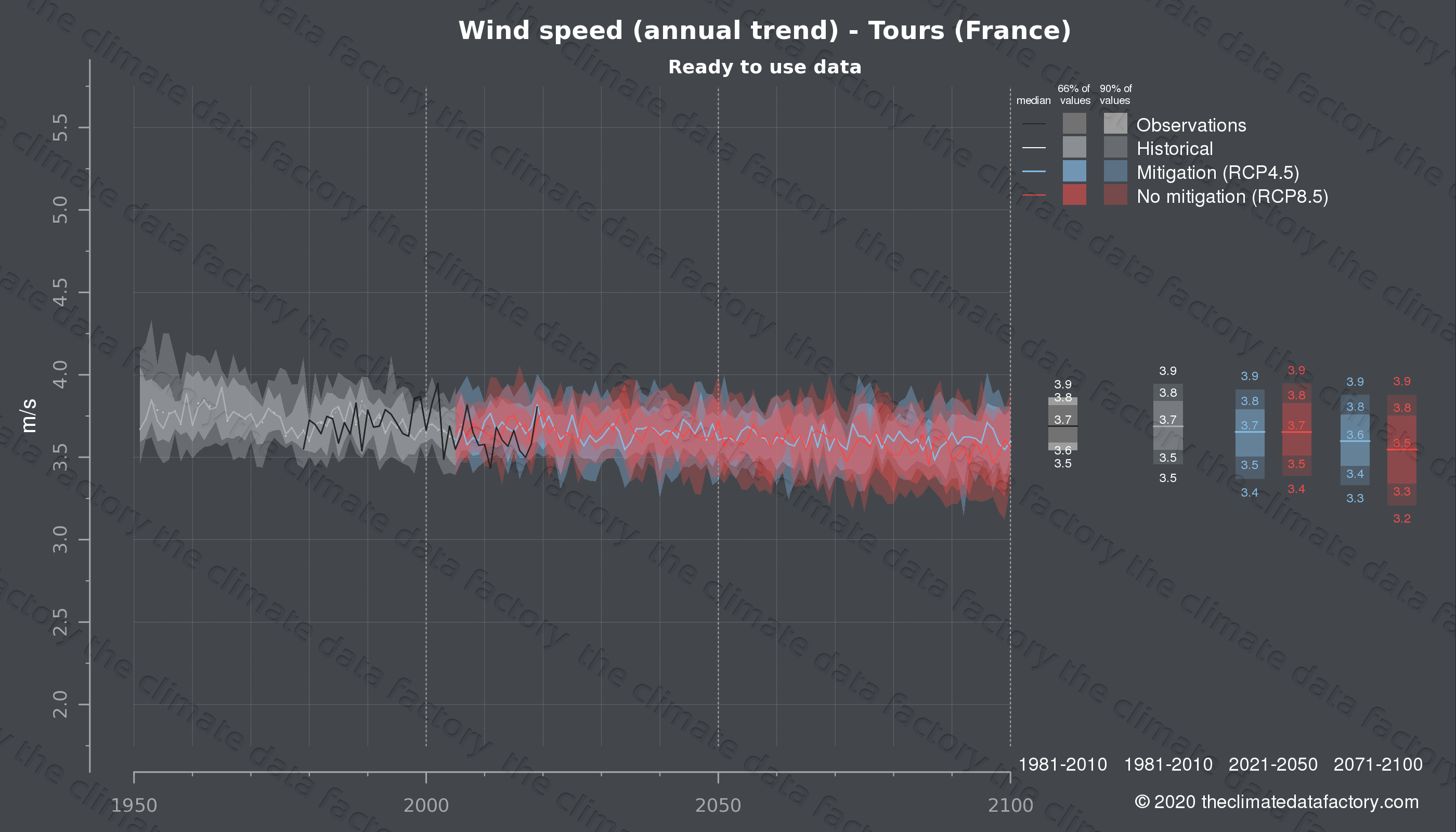 Graphic of projected wind speed for Tours (France) under two climate change mitigation policy scenarios (RCP4.5, RCP8.5). Represented climate data are processed (bias-adjusted and quality controlled) data from IPCC models. https://theclimatedatafactory.com