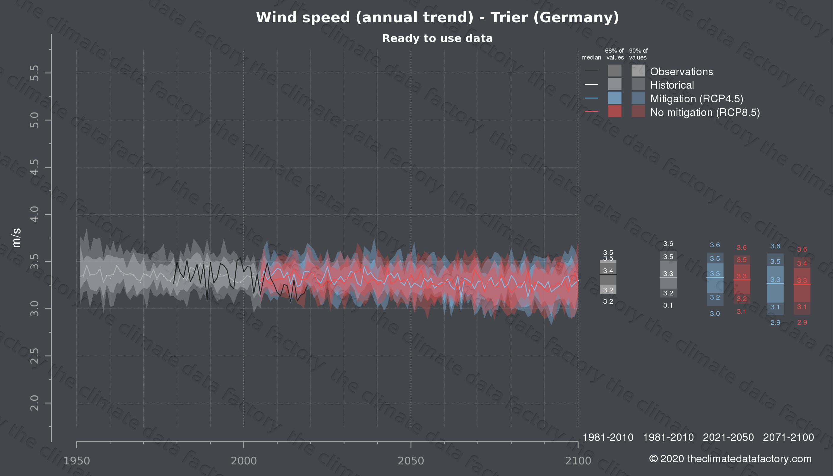 Graphic of projected wind speed for Trier (Germany) under two climate change mitigation policy scenarios (RCP4.5, RCP8.5). Represented climate data are processed (bias-adjusted and quality controlled) data from IPCC models. https://theclimatedatafactory.com