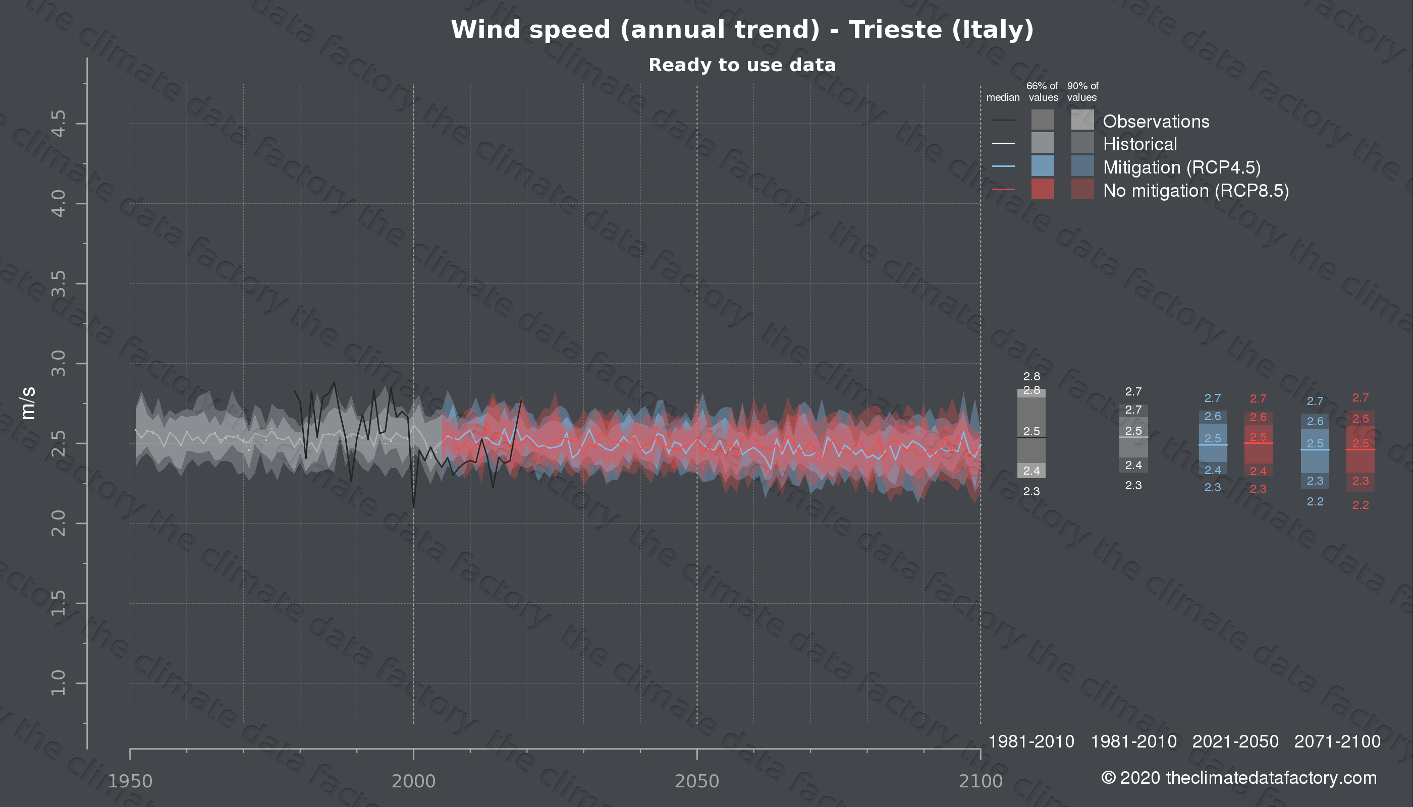 Graphic of projected wind speed for Trieste (Italy) under two climate change mitigation policy scenarios (RCP4.5, RCP8.5). Represented climate data are processed (bias-adjusted and quality controlled) data from IPCC models. https://theclimatedatafactory.com