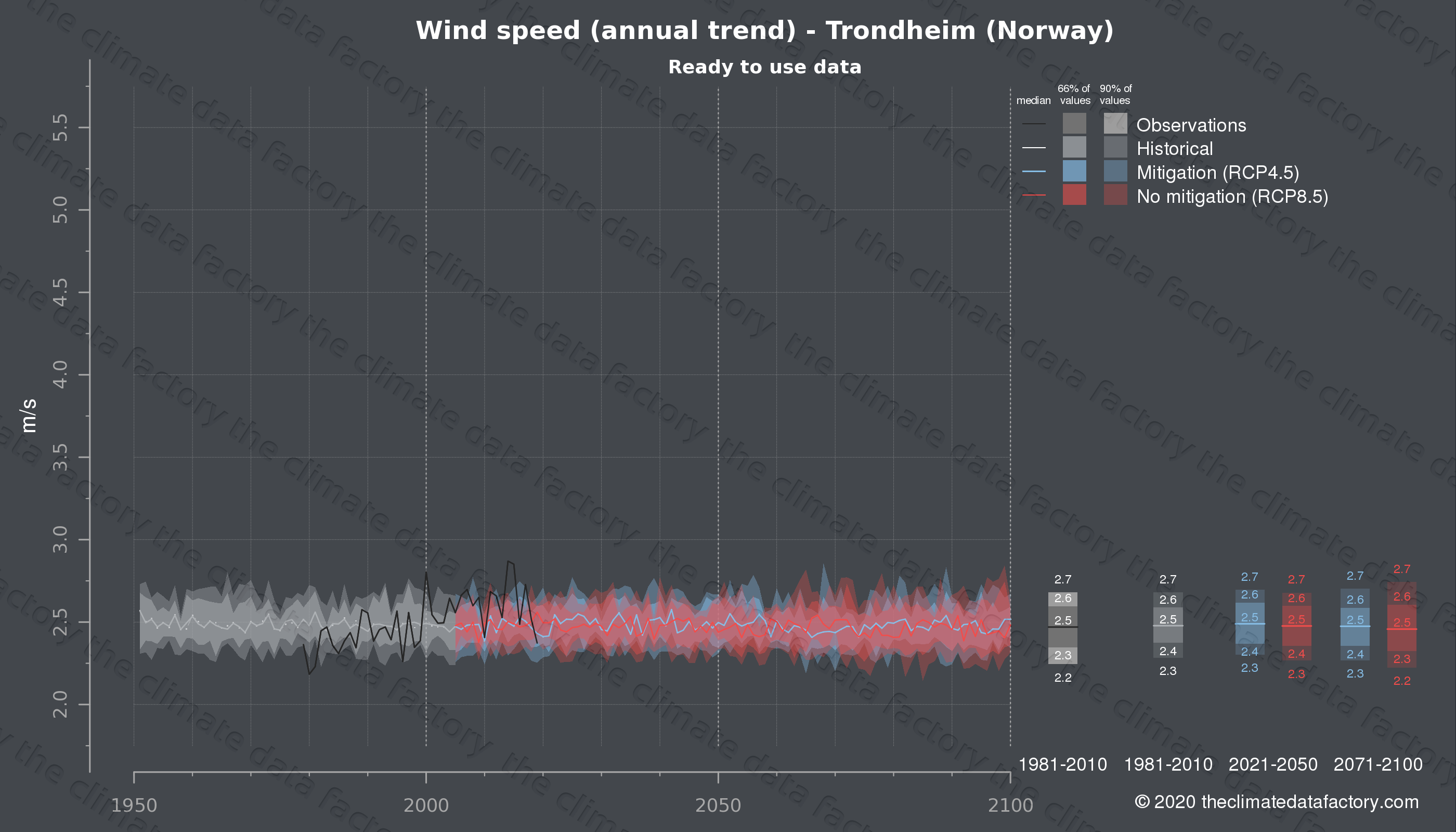 Graphic of projected wind speed for Trondheim (Norway) under two climate change mitigation policy scenarios (RCP4.5, RCP8.5). Represented climate data are processed (bias-adjusted and quality controlled) data from IPCC models. https://theclimatedatafactory.com