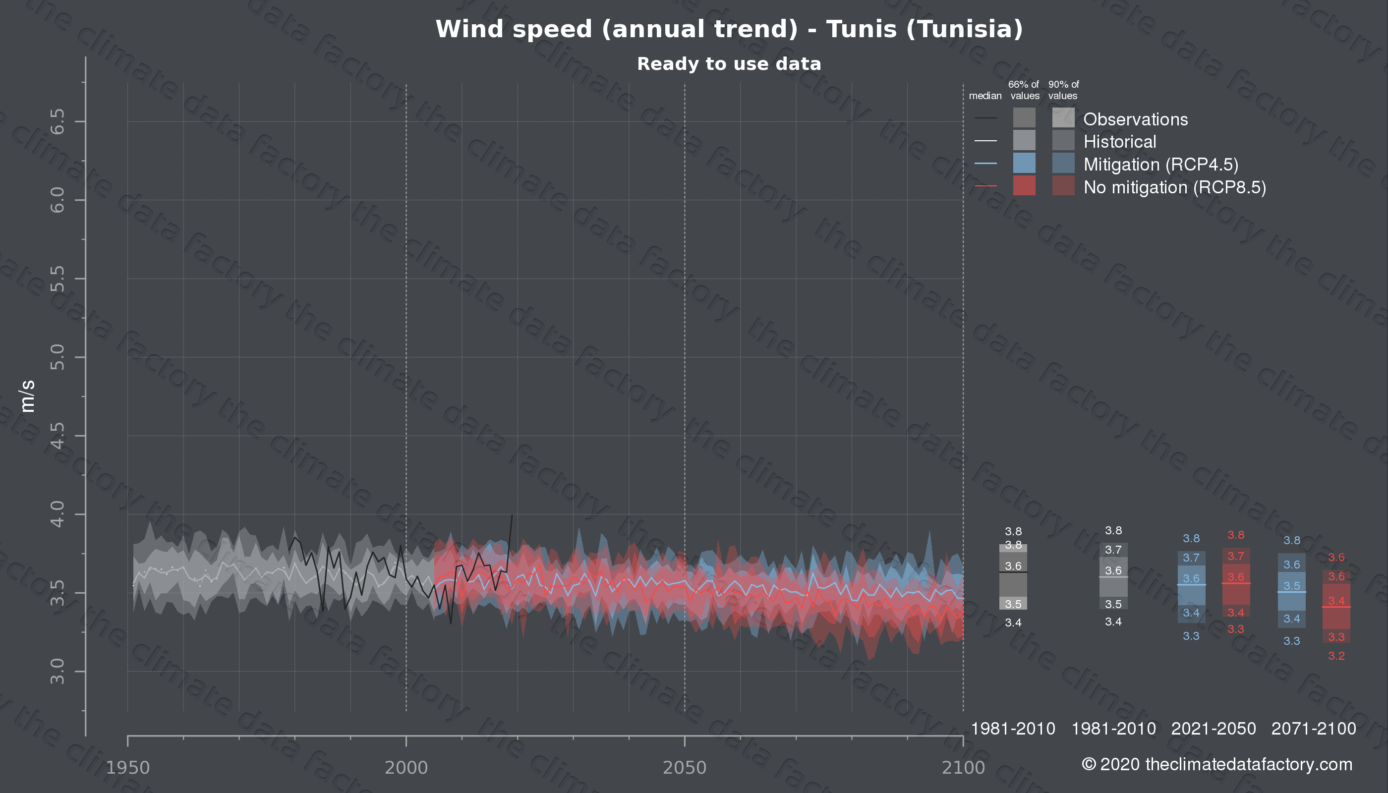 Graphic of projected wind speed for Tunis (Tunisia) under two climate change mitigation policy scenarios (RCP4.5, RCP8.5). Represented climate data are processed (bias-adjusted and quality controlled) data from IPCC models. https://theclimatedatafactory.com