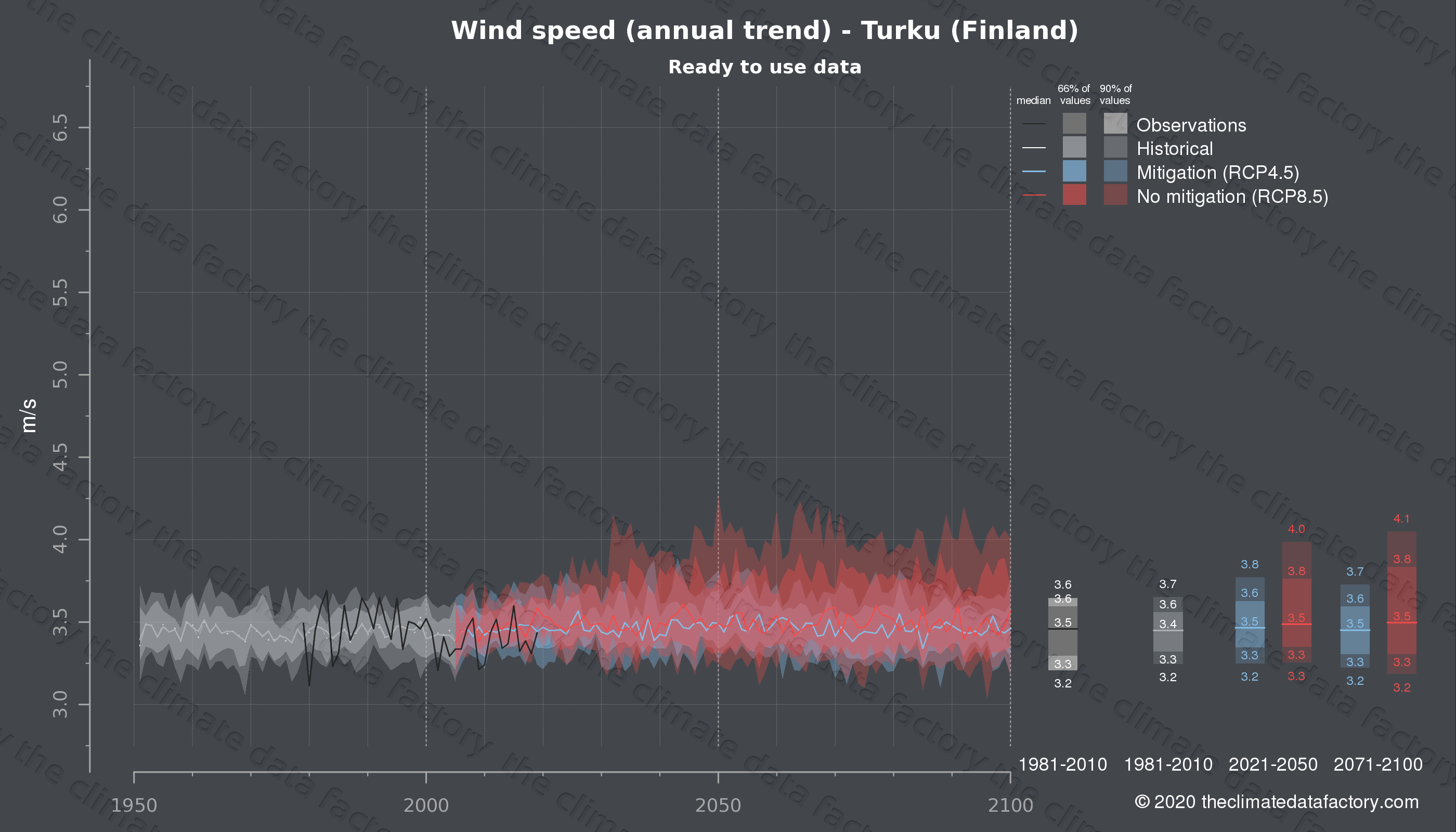 Graphic of projected wind speed for Turku (Finland) under two climate change mitigation policy scenarios (RCP4.5, RCP8.5). Represented climate data are processed (bias-adjusted and quality controlled) data from IPCC models. https://theclimatedatafactory.com