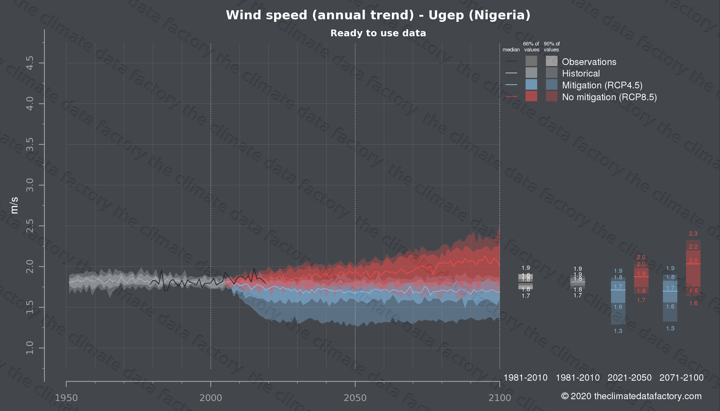 Graphic of projected wind speed for Ugep (Nigeria) under two climate change mitigation policy scenarios (RCP4.5, RCP8.5). Represented climate data are processed (bias-adjusted and quality controlled) data from IPCC models. https://theclimatedatafactory.com