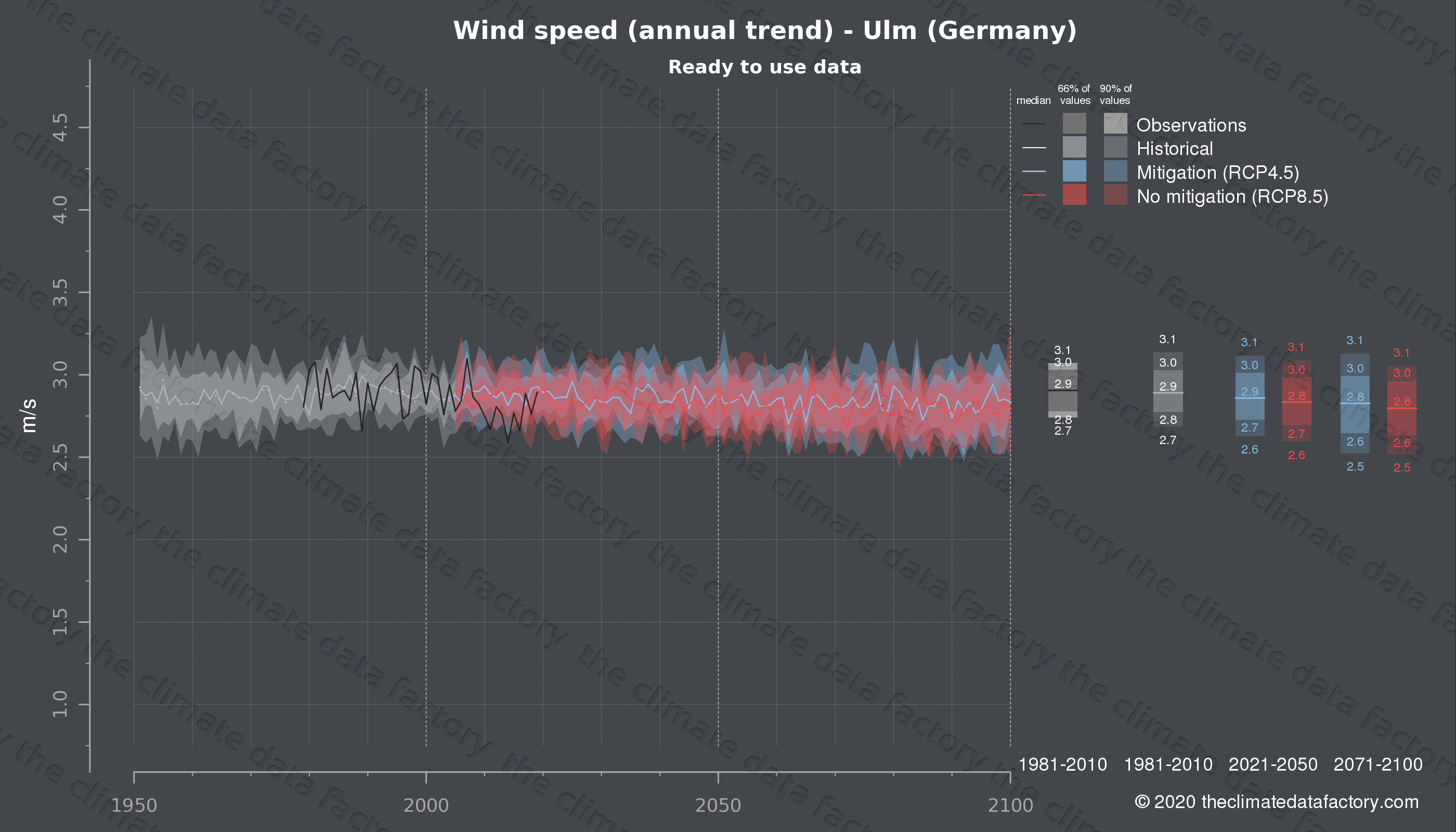 Graphic of projected wind speed for Ulm (Germany) under two climate change mitigation policy scenarios (RCP4.5, RCP8.5). Represented climate data are processed (bias-adjusted and quality controlled) data from IPCC models. https://theclimatedatafactory.com