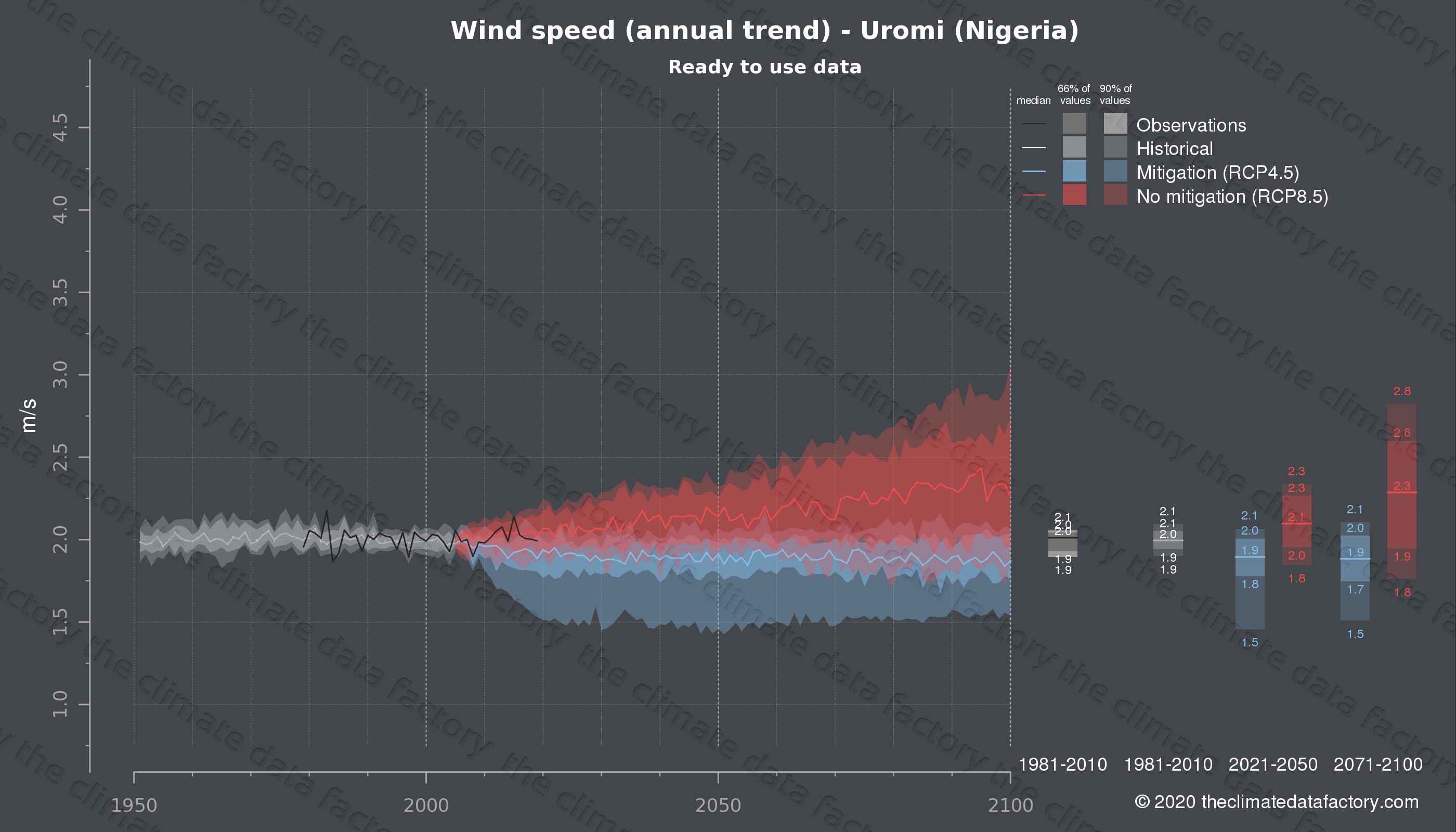 Graphic of projected wind speed for Uromi (Nigeria) under two climate change mitigation policy scenarios (RCP4.5, RCP8.5). Represented climate data are processed (bias-adjusted and quality controlled) data from IPCC models. https://theclimatedatafactory.com