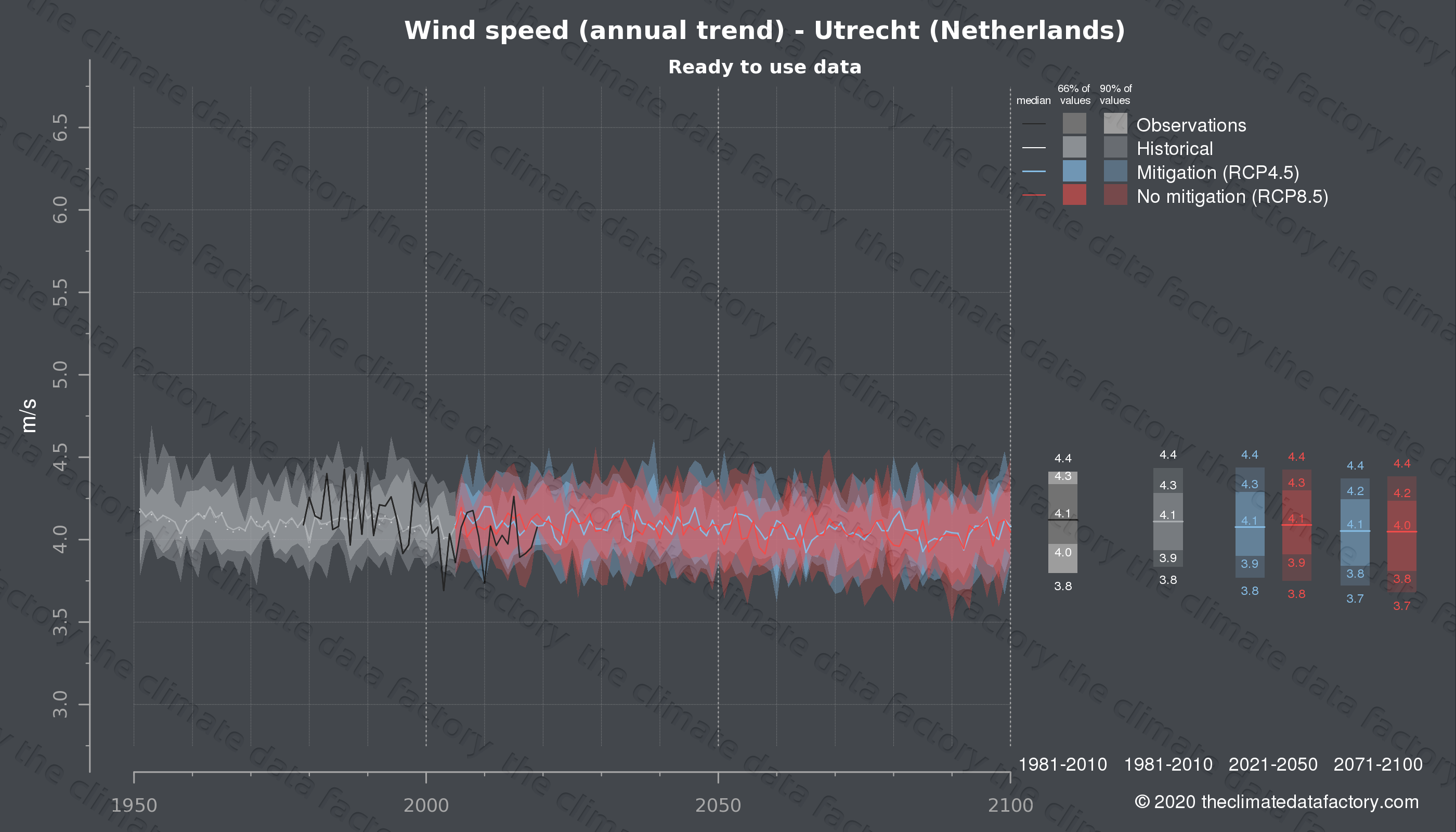 Graphic of projected wind speed for Utrecht (Netherlands) under two climate change mitigation policy scenarios (RCP4.5, RCP8.5). Represented climate data are processed (bias-adjusted and quality controlled) data from IPCC models. https://theclimatedatafactory.com