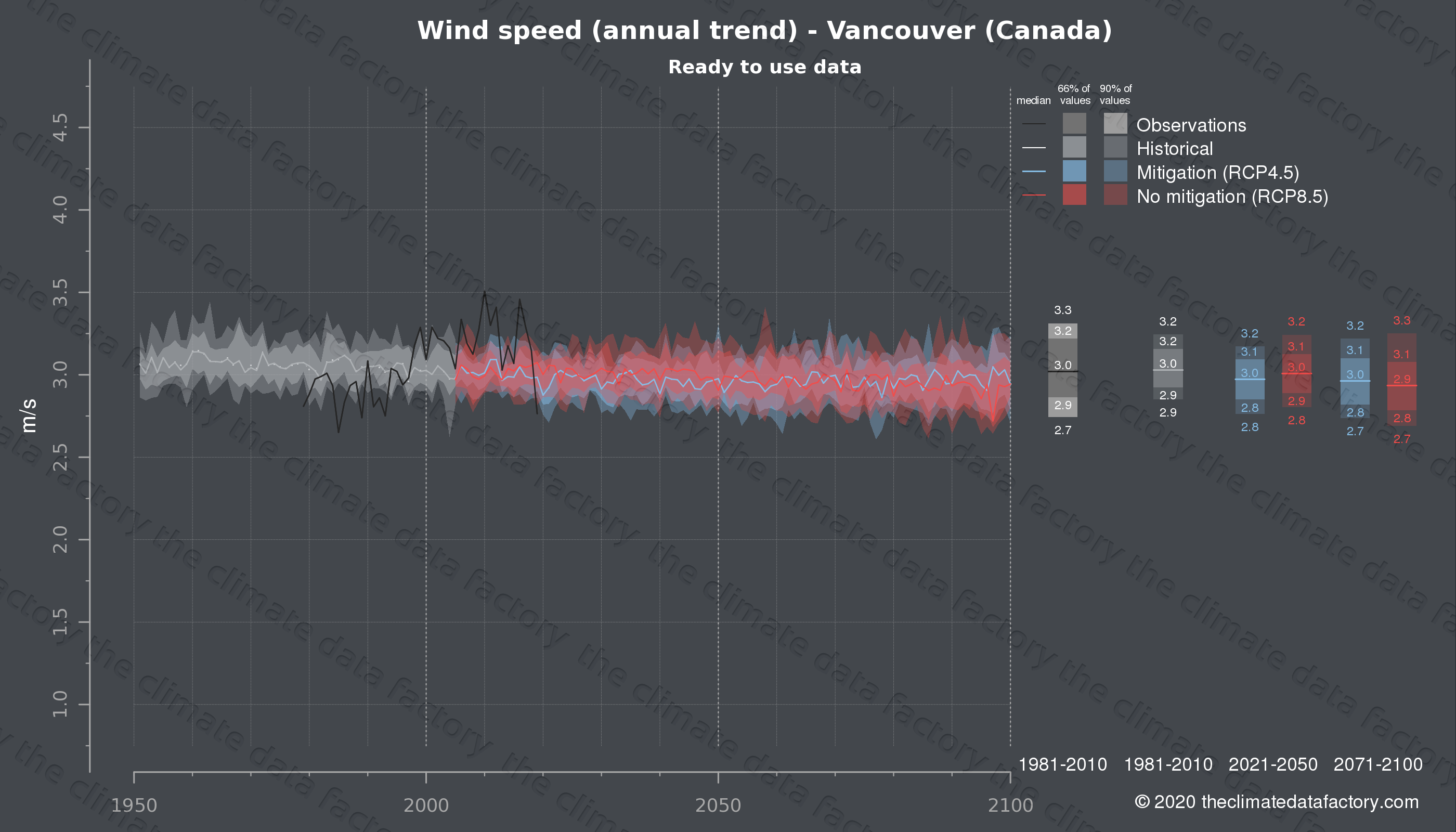 Graphic of projected wind speed for Vancouver (Canada) under two climate change mitigation policy scenarios (RCP4.5, RCP8.5). Represented climate data are processed (bias-adjusted and quality controlled) data from IPCC models. https://theclimatedatafactory.com