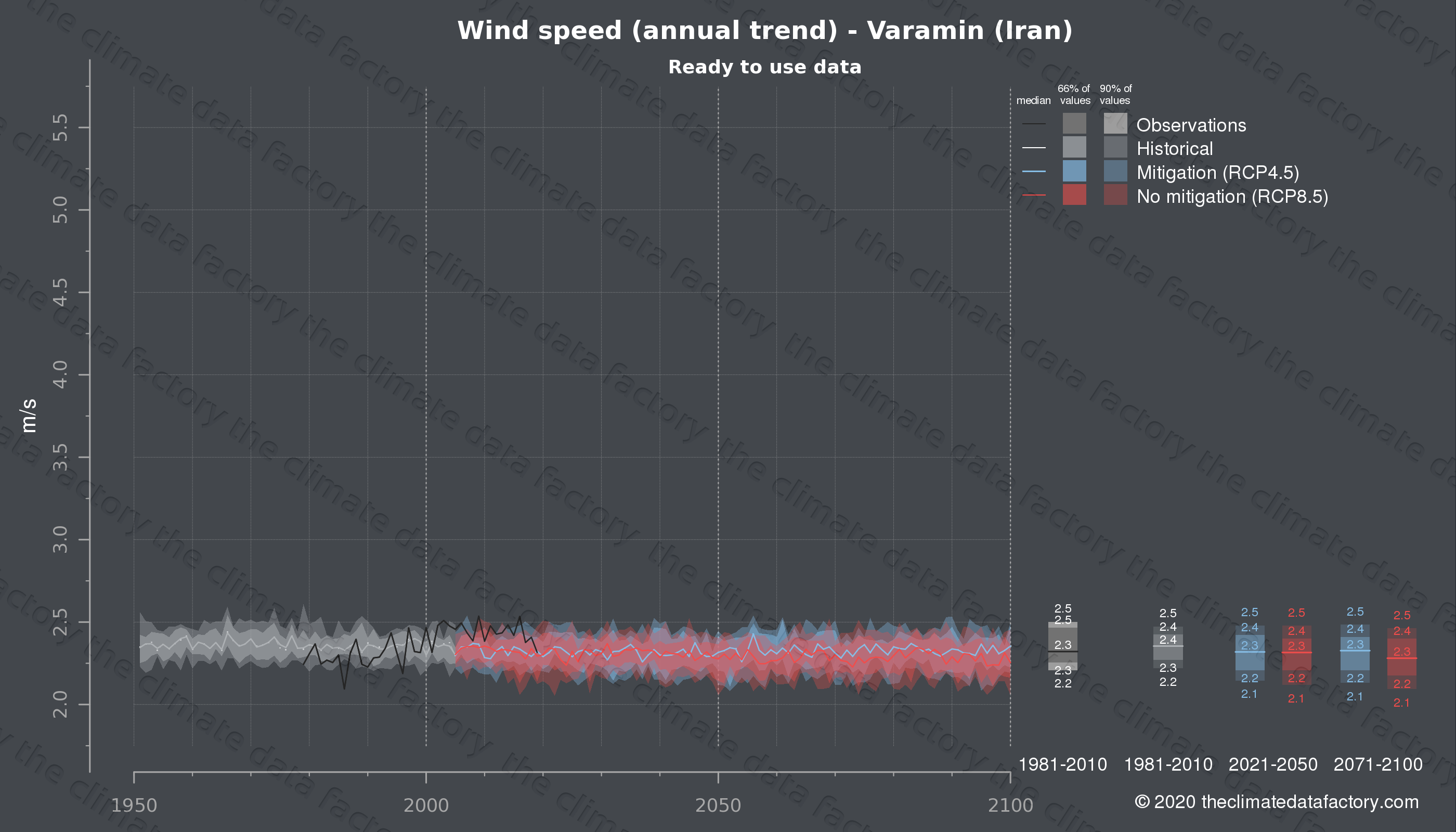 Graphic of projected wind speed for Varamin (Iran) under two climate change mitigation policy scenarios (RCP4.5, RCP8.5). Represented climate data are processed (bias-adjusted and quality controlled) data from IPCC models. https://theclimatedatafactory.com