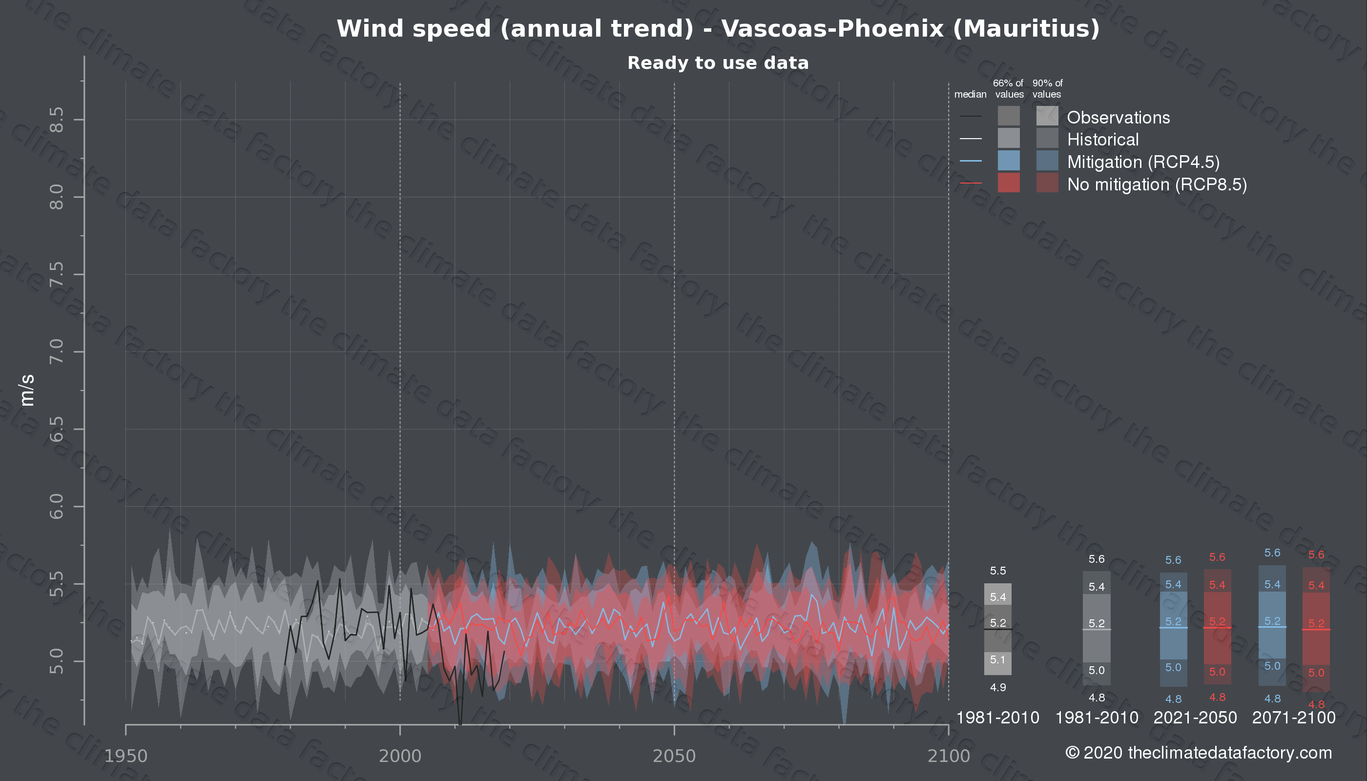 Graphic of projected wind speed for Vascoas-Phoenix (Mauritius) under two climate change mitigation policy scenarios (RCP4.5, RCP8.5). Represented climate data are processed (bias-adjusted and quality controlled) data from IPCC models. https://theclimatedatafactory.com