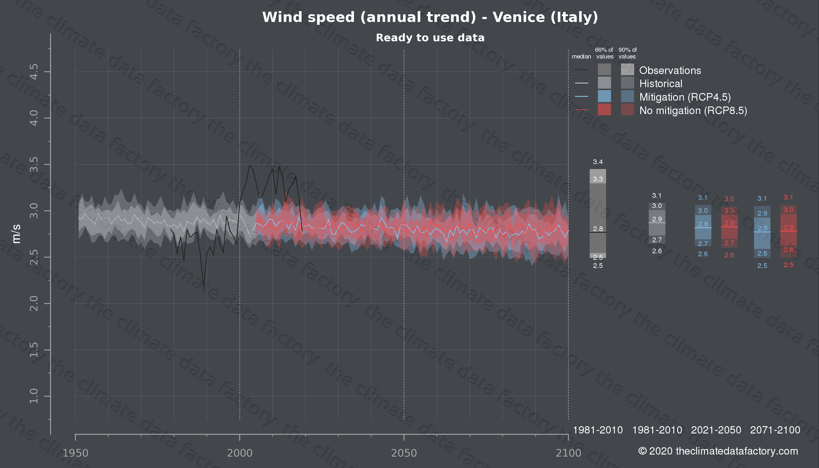 Graphic of projected wind speed for Venice (Italy) under two climate change mitigation policy scenarios (RCP4.5, RCP8.5). Represented climate data are processed (bias-adjusted and quality controlled) data from IPCC models. https://theclimatedatafactory.com