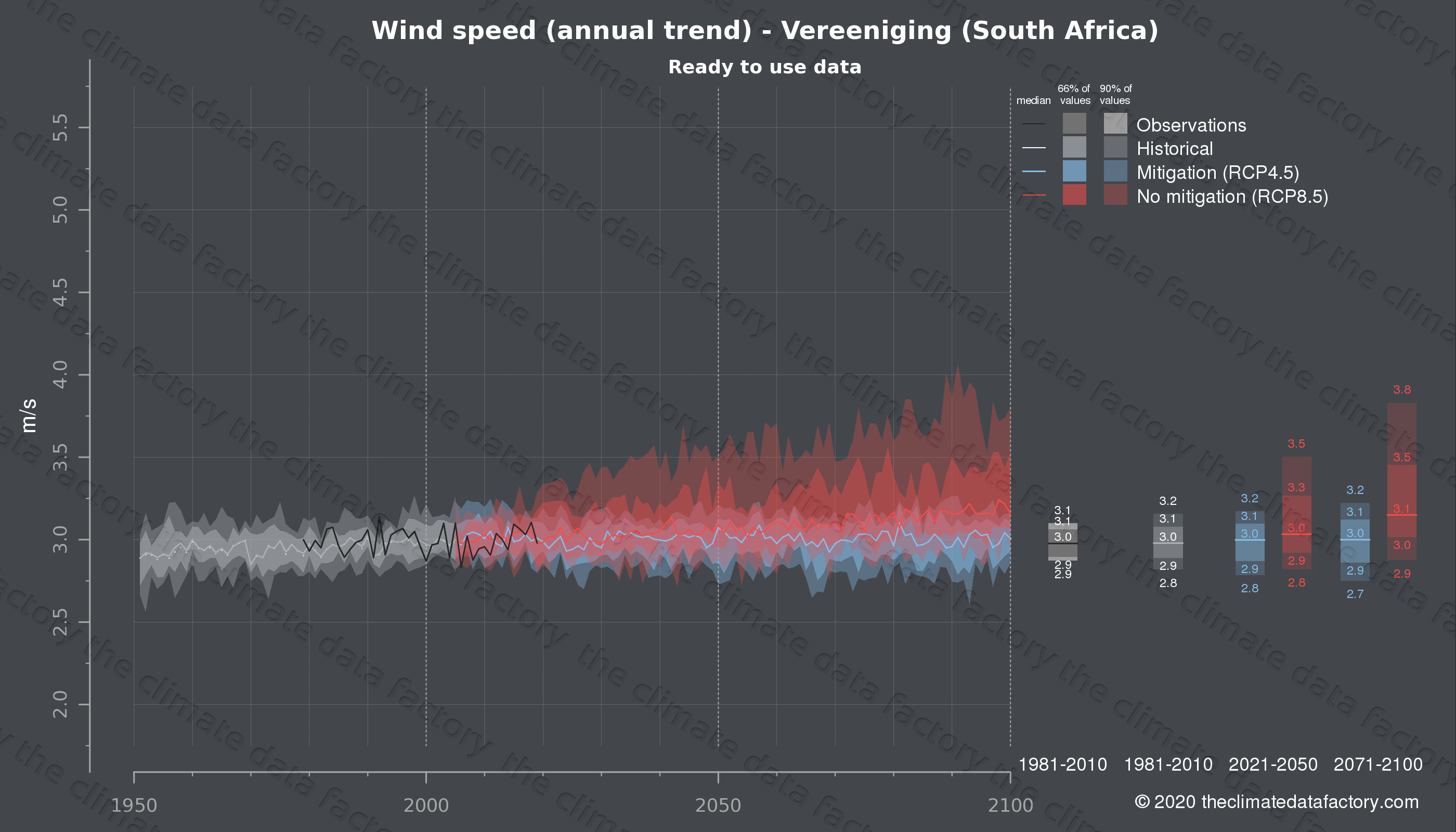 Graphic of projected wind speed for Vereeniging (South Africa) under two climate change mitigation policy scenarios (RCP4.5, RCP8.5). Represented climate data are processed (bias-adjusted and quality controlled) data from IPCC models. https://theclimatedatafactory.com