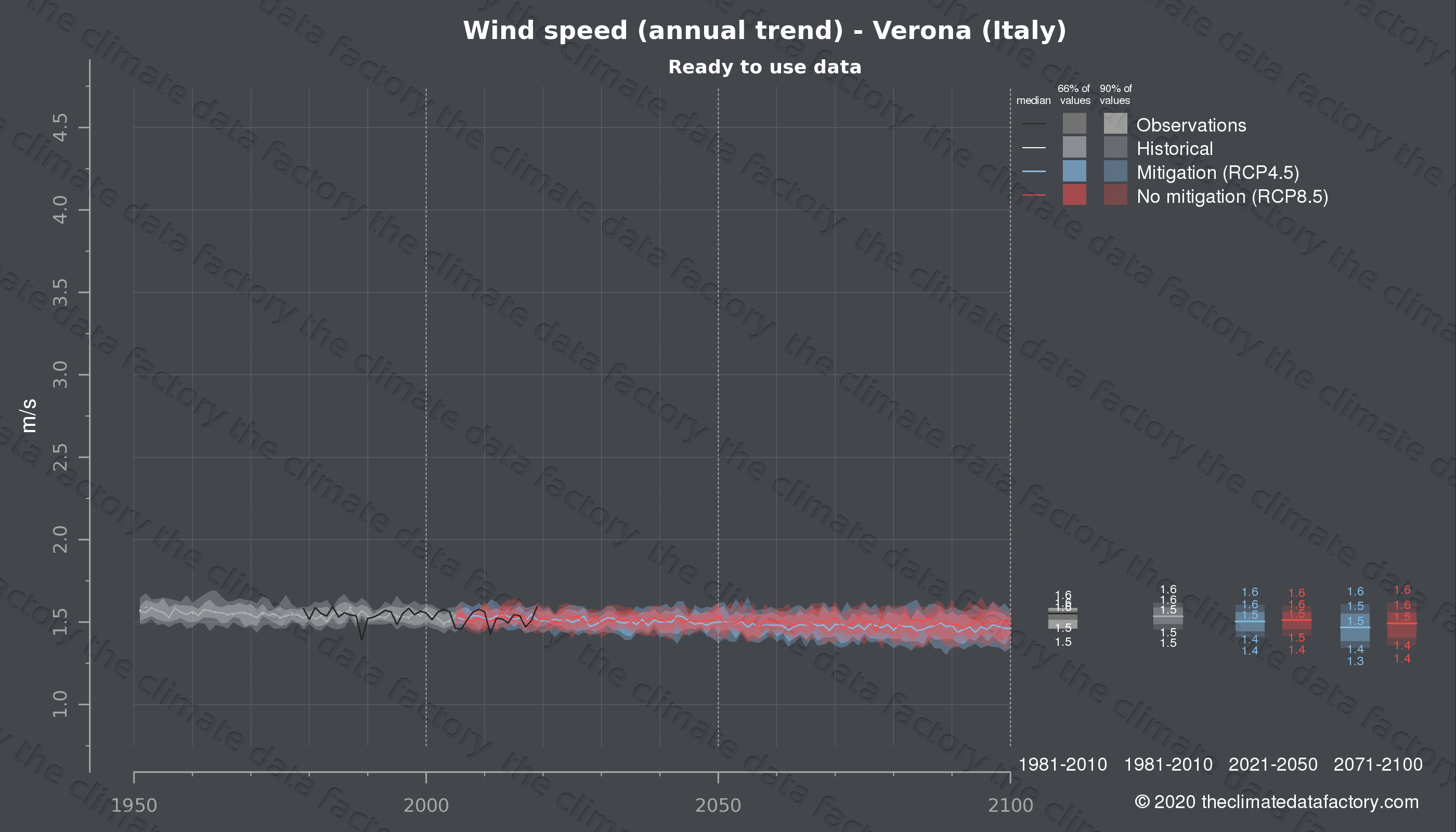 Graphic of projected wind speed for Verona (Italy) under two climate change mitigation policy scenarios (RCP4.5, RCP8.5). Represented climate data are processed (bias-adjusted and quality controlled) data from IPCC models. https://theclimatedatafactory.com