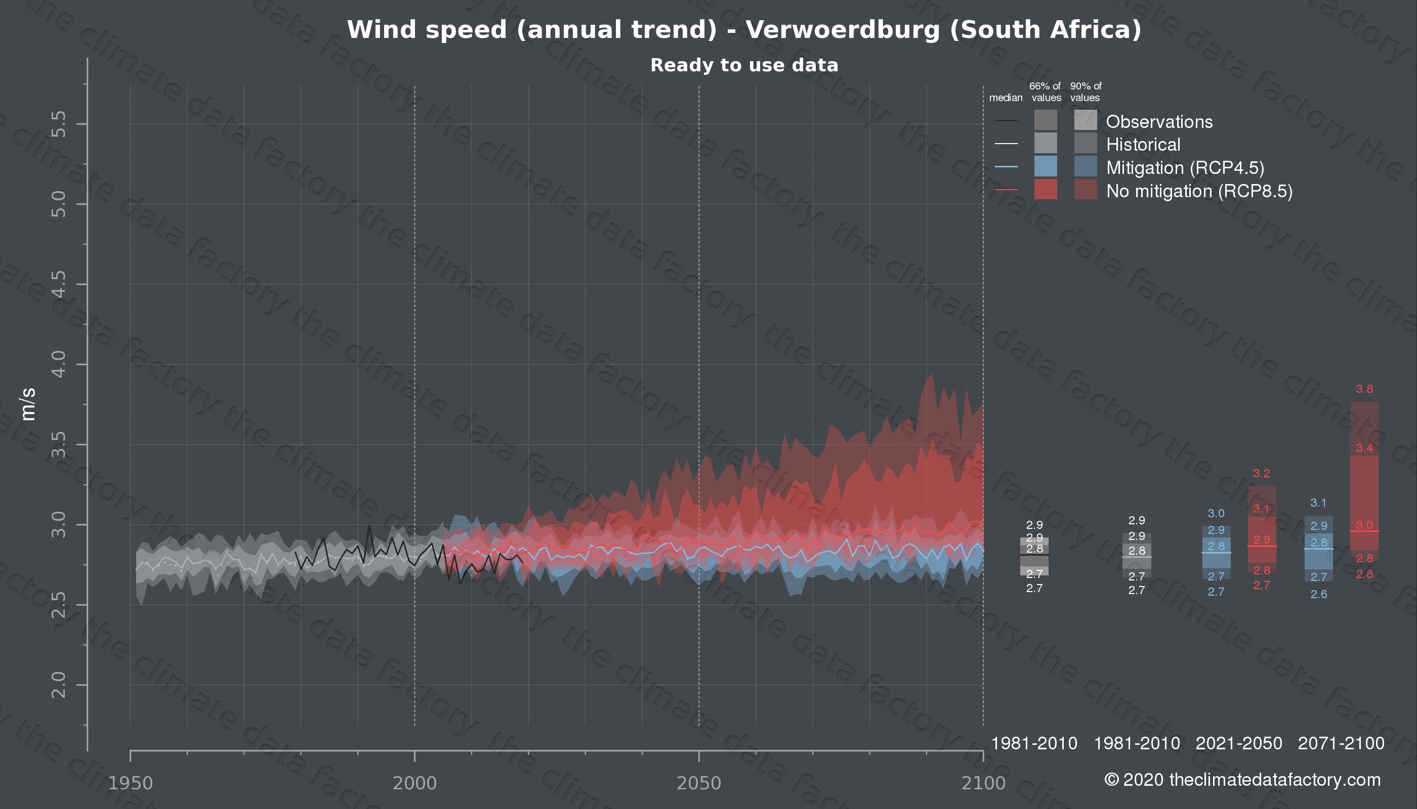Graphic of projected wind speed for Verwoerdburg (South Africa) under two climate change mitigation policy scenarios (RCP4.5, RCP8.5). Represented climate data are processed (bias-adjusted and quality controlled) data from IPCC models. https://theclimatedatafactory.com