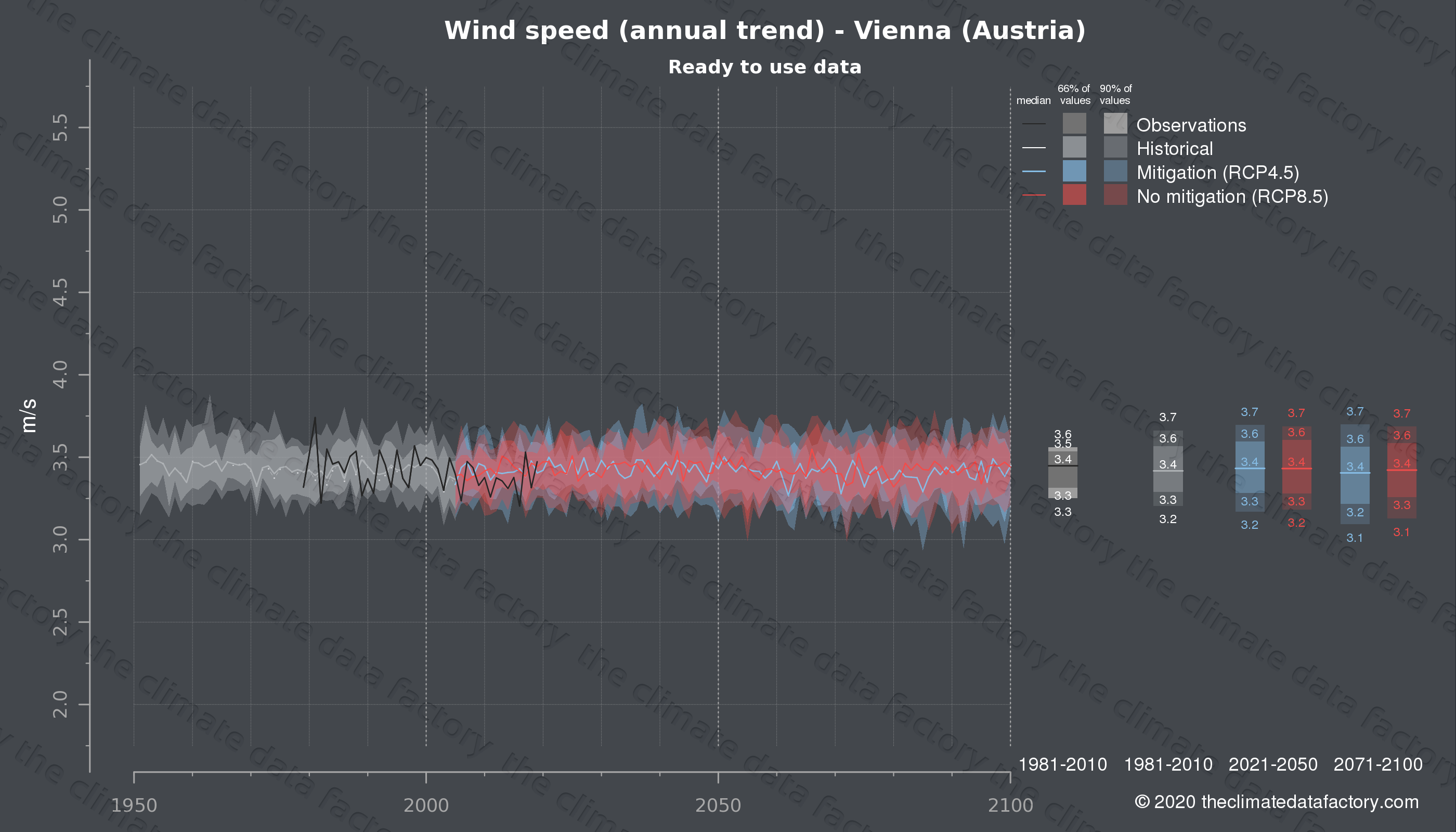 Graphic of projected wind speed for Vienna (Austria) under two climate change mitigation policy scenarios (RCP4.5, RCP8.5). Represented climate data are processed (bias-adjusted and quality controlled) data from IPCC models. https://theclimatedatafactory.com