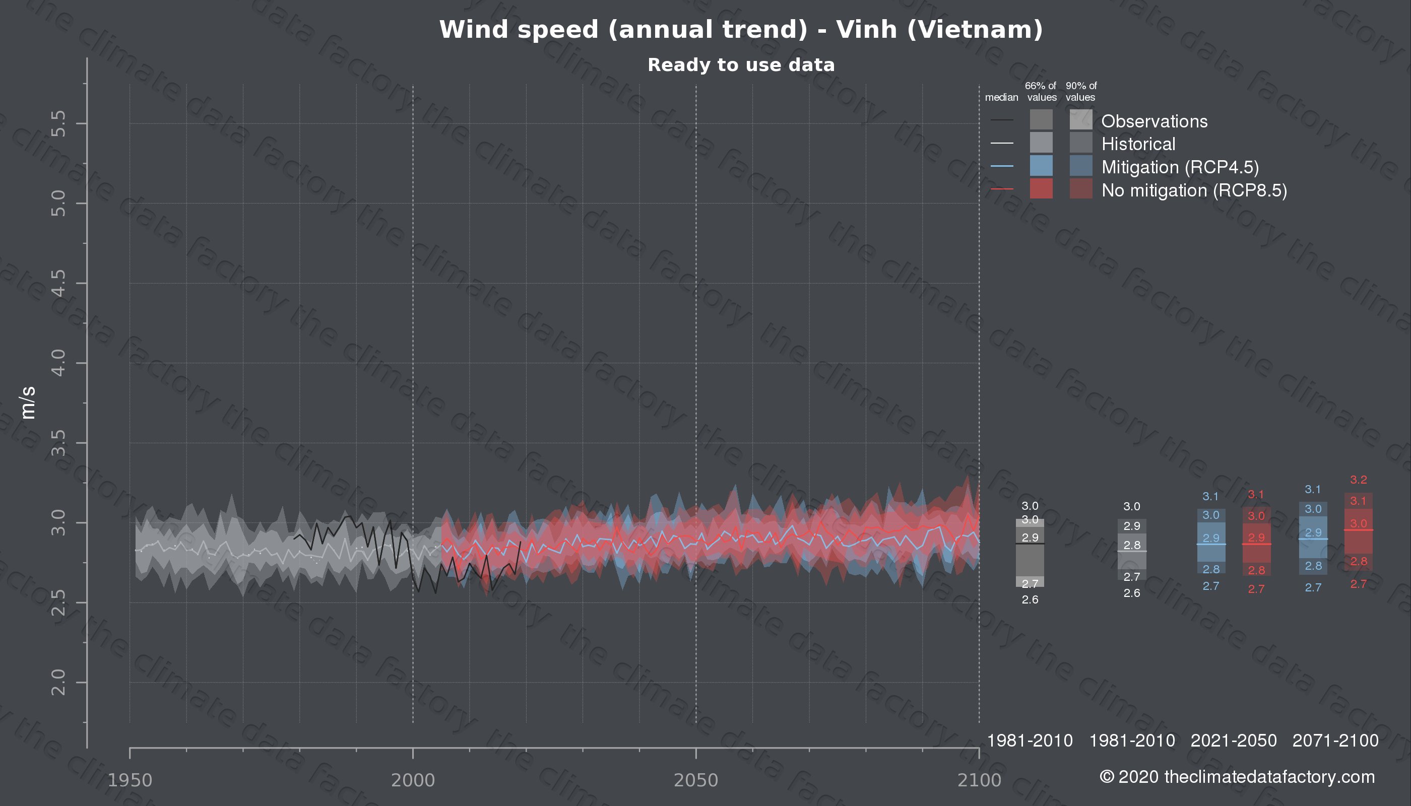 Graphic of projected wind speed for Vinh (Vietnam) under two climate change mitigation policy scenarios (RCP4.5, RCP8.5). Represented climate data are processed (bias-adjusted and quality controlled) data from IPCC models. https://theclimatedatafactory.com