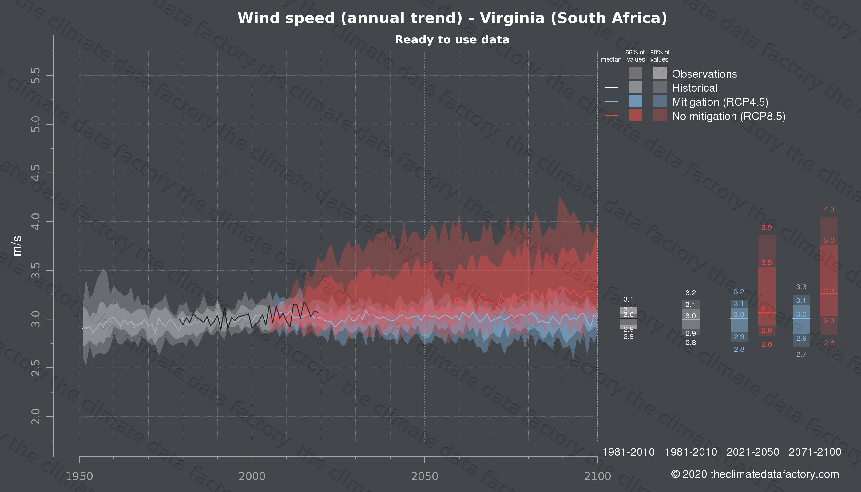 Graphic of projected wind speed for Virginia (South Africa) under two climate change mitigation policy scenarios (RCP4.5, RCP8.5). Represented climate data are processed (bias-adjusted and quality controlled) data from IPCC models. https://theclimatedatafactory.com